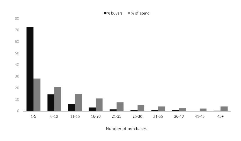 Prodeje a reklamní výdaje Dove