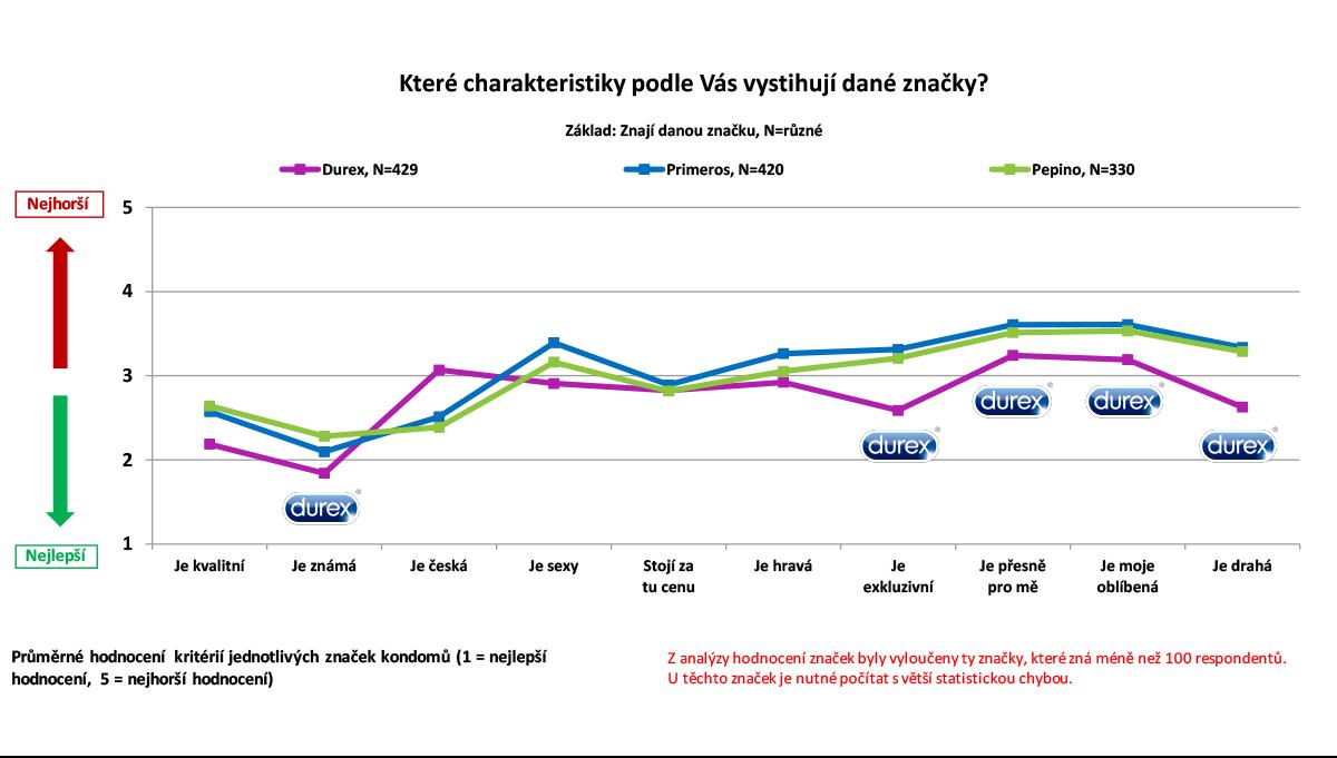 Charakteristika značek podle Čechů online. Zdroj: Český národní panel, Nielsen Admosphere