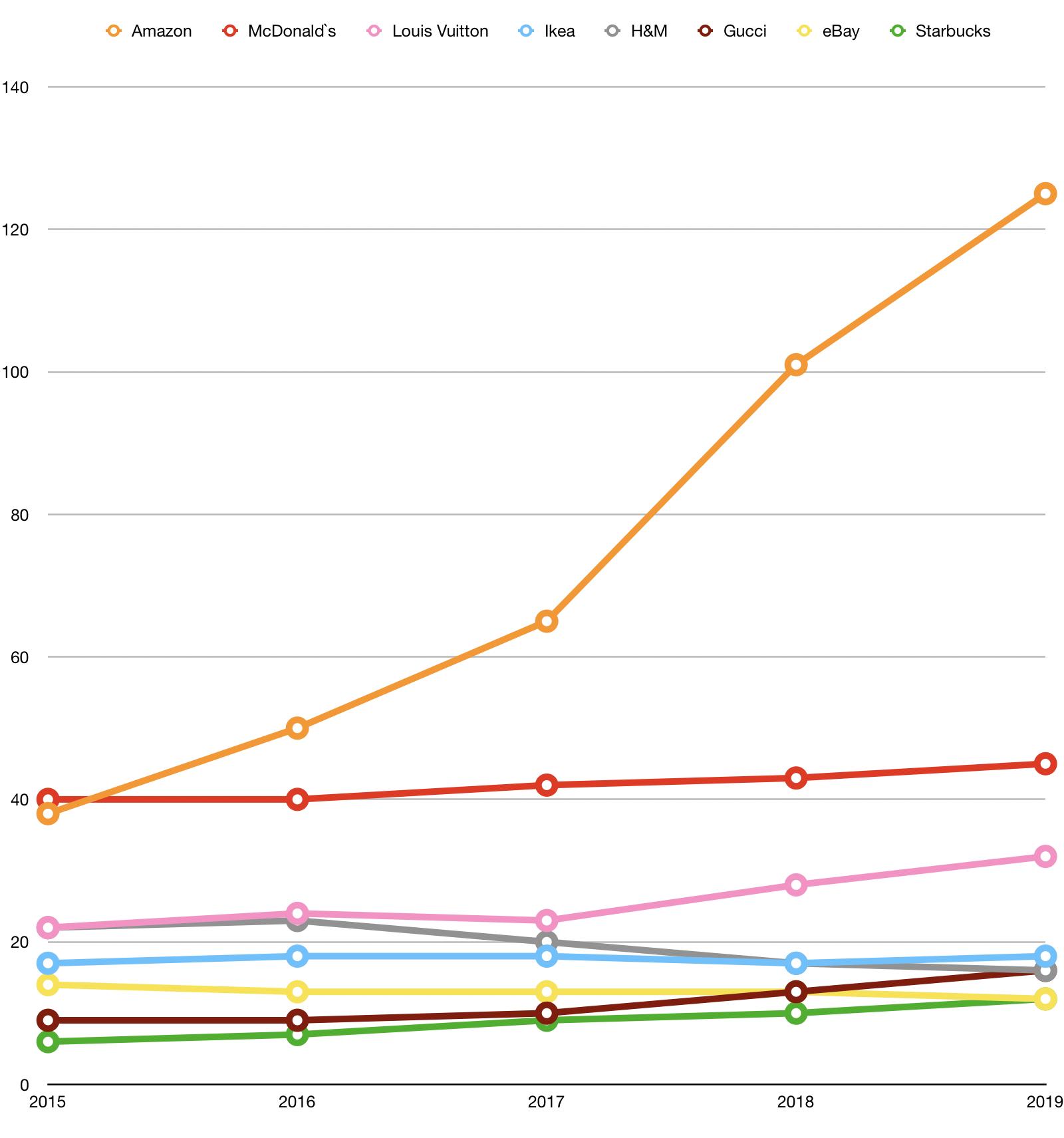 Vývoj hodnoty vybraných značek vposledních pěti letech, v miliardách USD. Zdroj: Interbrand