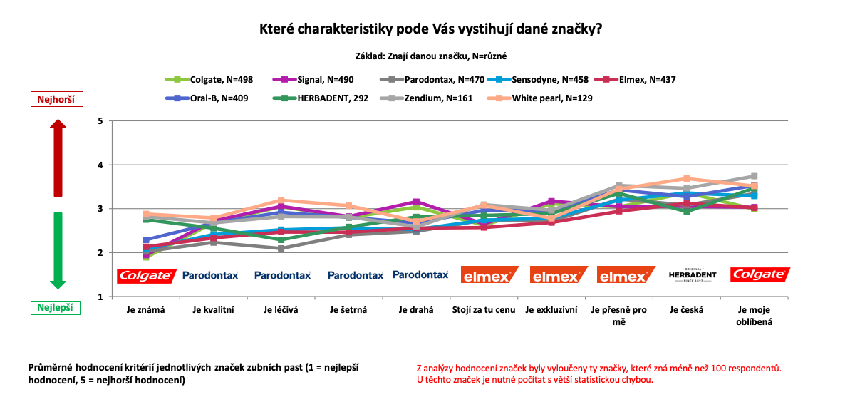 Charakteristika značek zubních past podle Čechů online. Zdroj: Český národní panel, Nielsen Admosphere