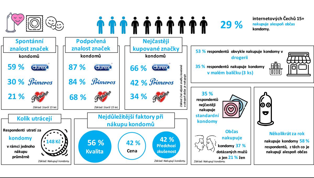 Výsledky průzkumu spotřební kategorie kondomy a antikoncepční výrobky. Zdroj: Český národní panel, Nielsen Admosphere