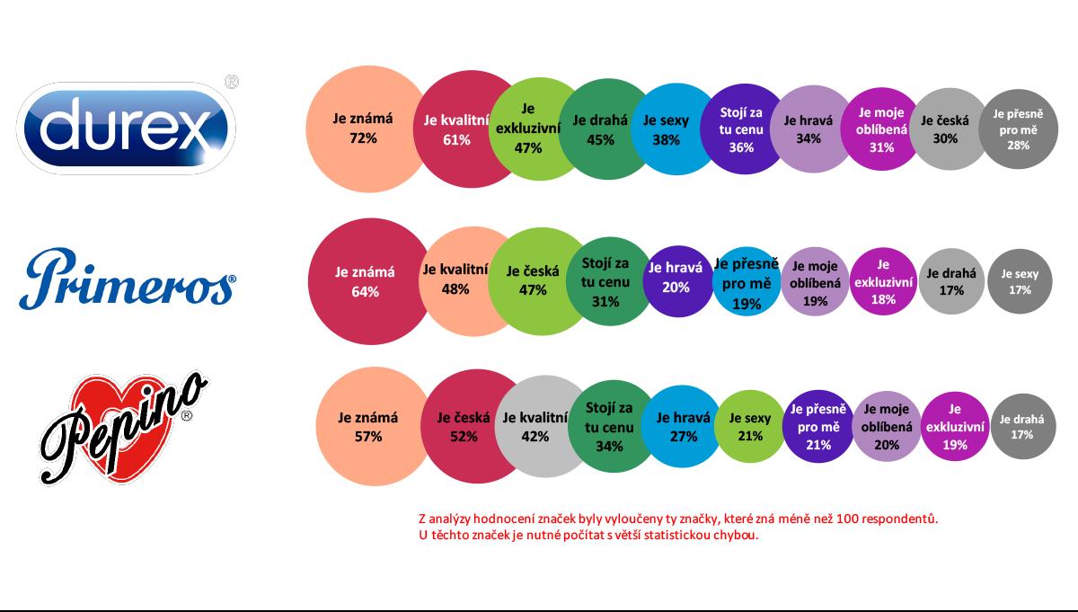 Charakteristiky značek kondomů podle Čechů online. Zdroj: Český národní panel, Nielsen Admosphere