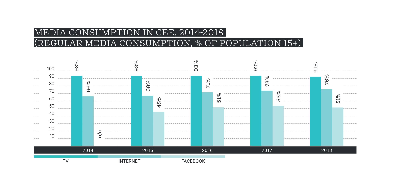 Reklamní útraty podle mediatypů v regionu střední a východní Evropy. Zdroj: Cannual Report