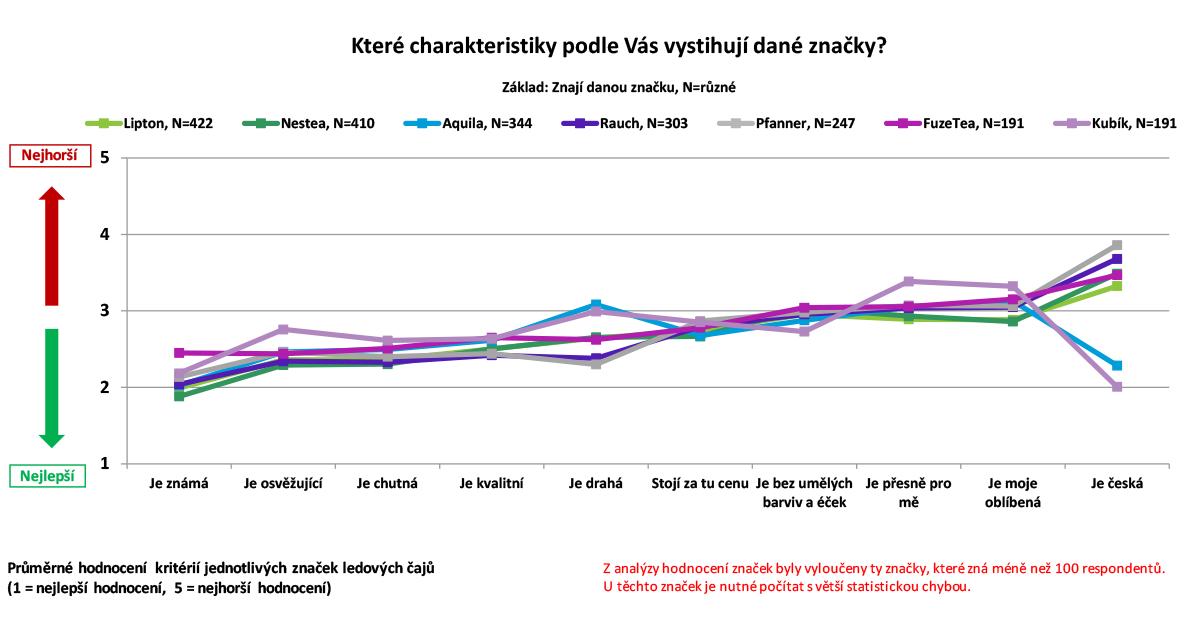 Charakteristika značek ledových čajů podle Čechů online. Zdroj: Český národní panel, Nielsen Admosphere