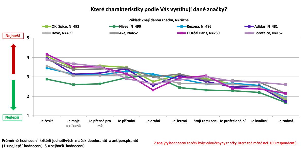 Charakteristika značek deodorantů a antiperspirantů podle Čechů online. Zdroj: Český národní panel, Nielsen Admosphere