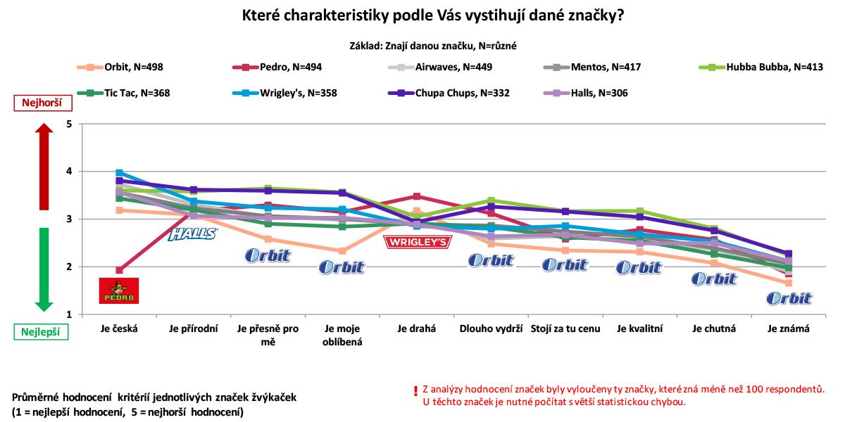 Charakteristika značek žvýkaček podle Čechů online. Zdroj: Český národní panel, Nielsen Admosphere