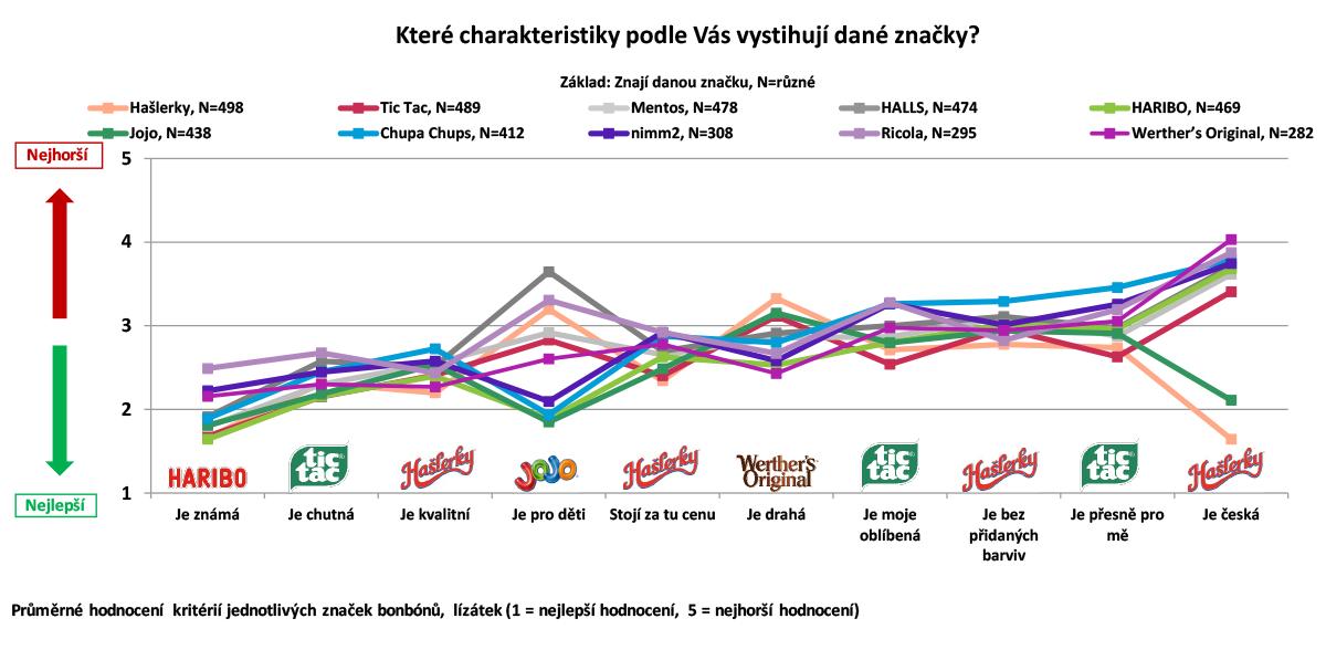 Charakteristika značek bonbónů a lízátek podle Čechů online. Zdroj: Český národní panel, Nielsen Admosphere