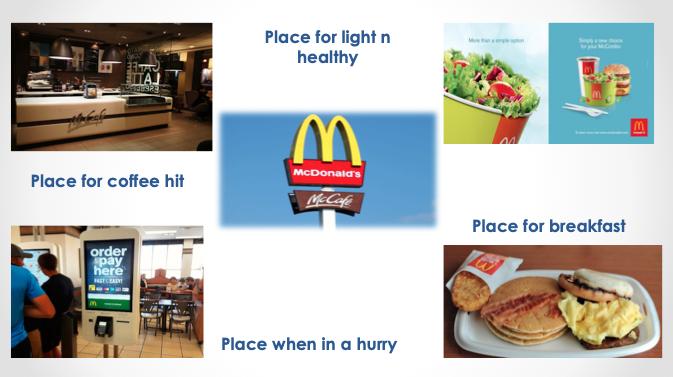 Spotřební příležitosti McDonald's