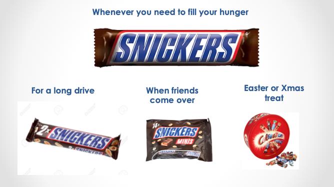 Spotřební příležitosti Snickers