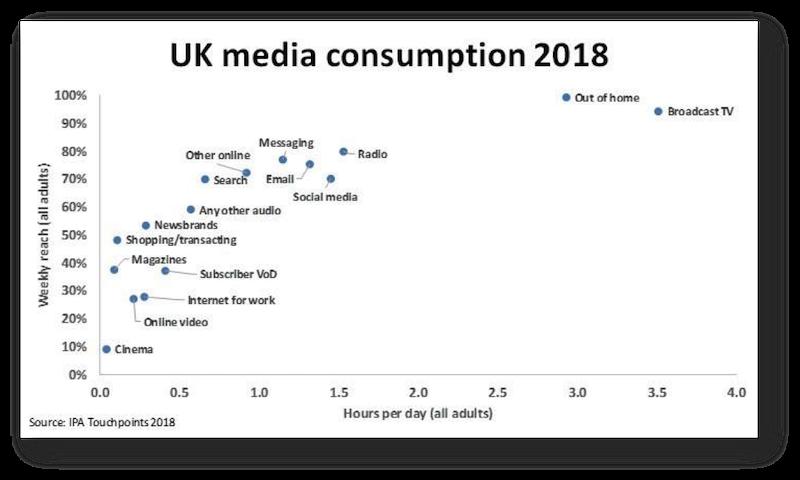 Konzumace médií ve Velké Británii