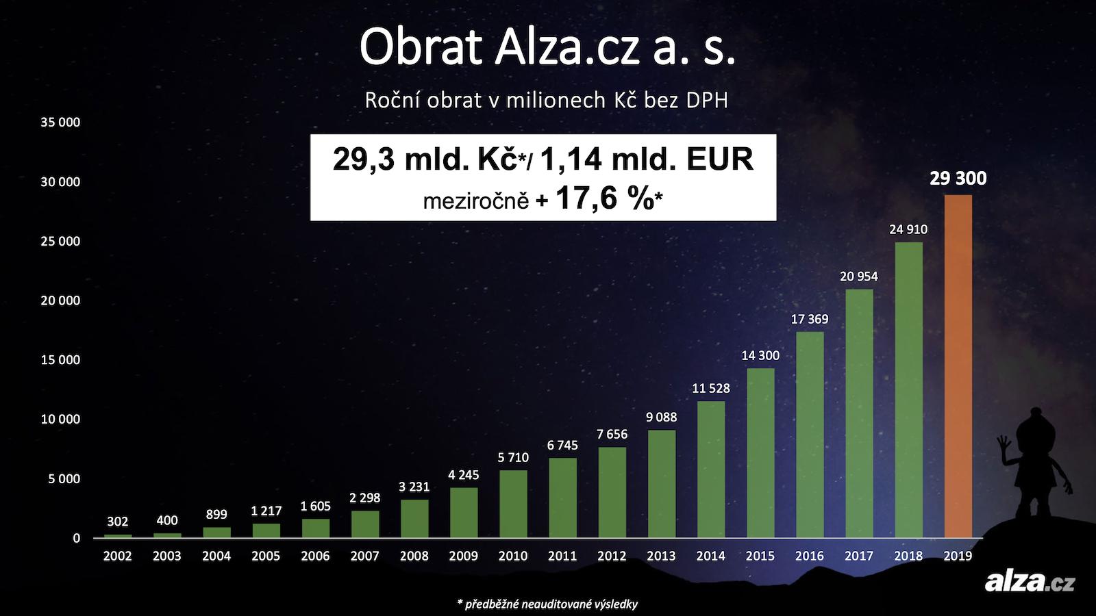 Roční obraty Alzy v posledních dvou dekádách