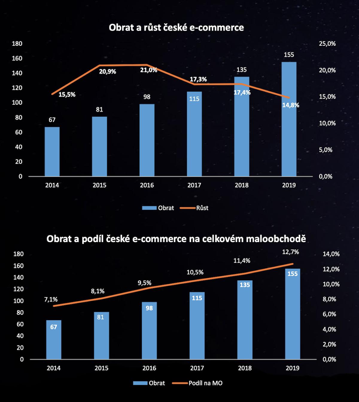 Jak roste prodej přes internet a jak se podílí na celkovém retailu. Zdroj: APEK, GfK, ČSÚ