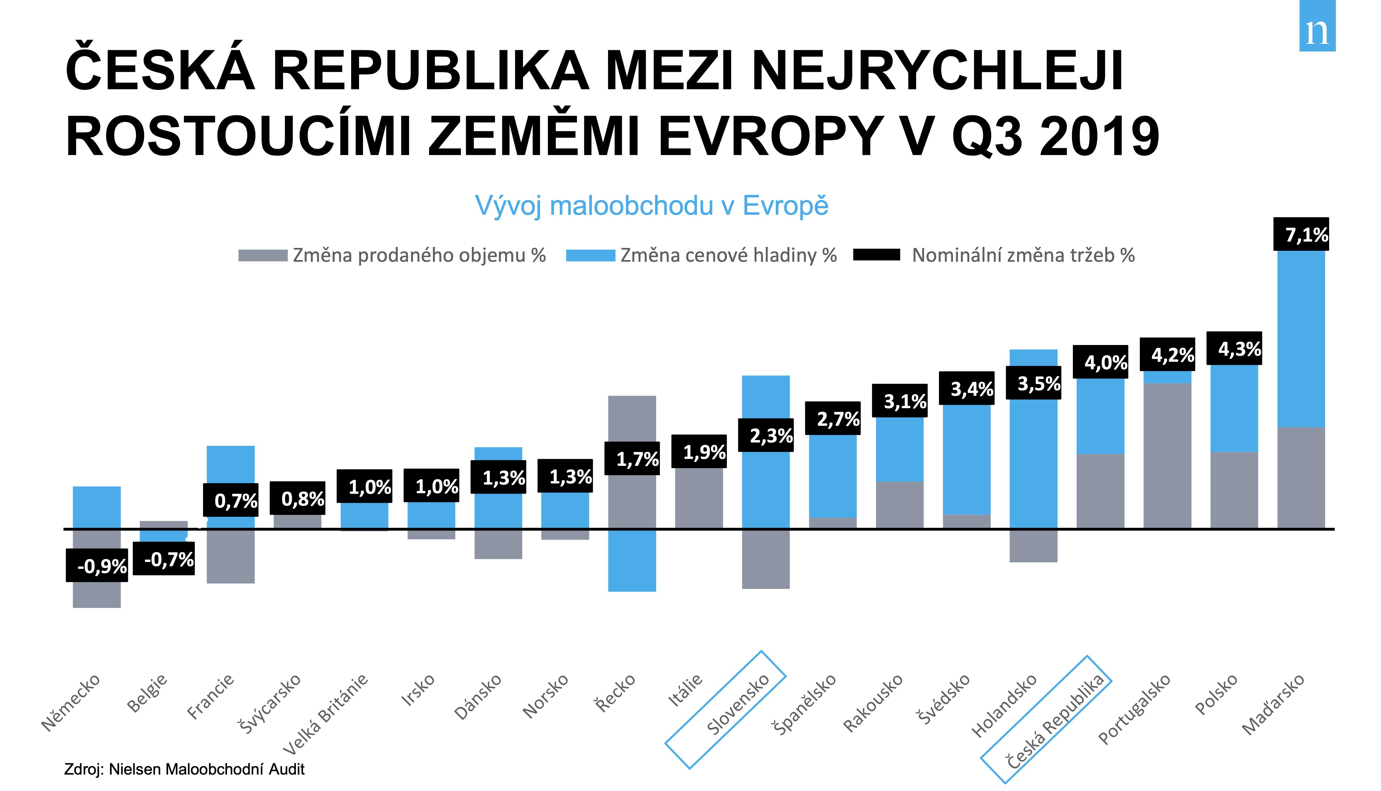 Vývoj maloobchodu v Evropě. Zdroj: Nielsen