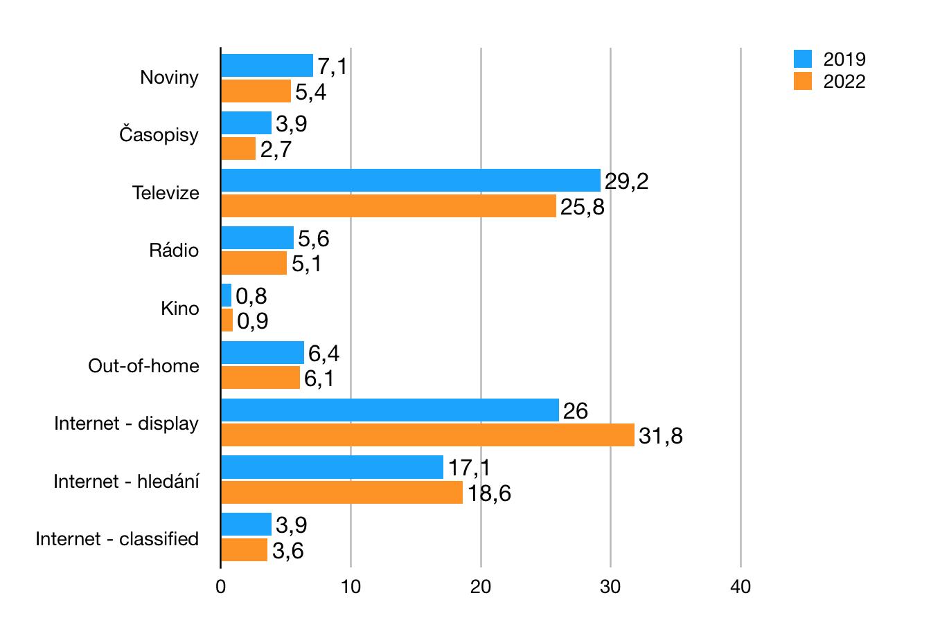 Podíl jednotlivých mediatypů na globálních reklamních investicích, v %