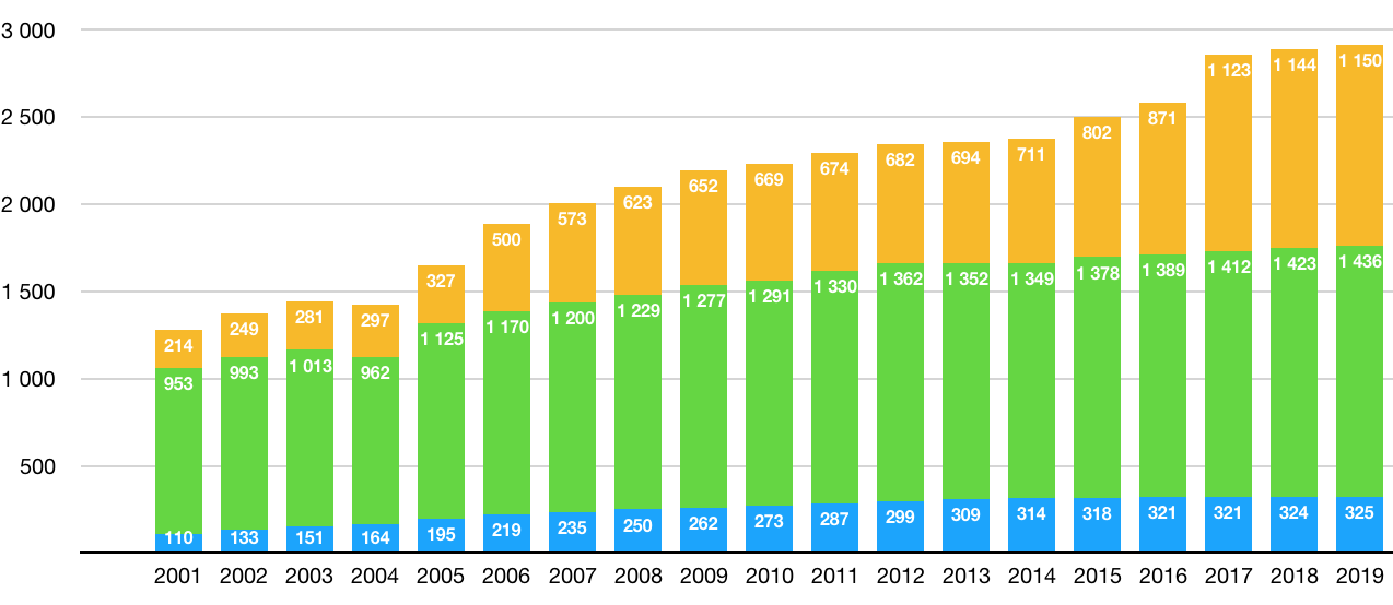 Počet maloobchodních prodejen v Česku