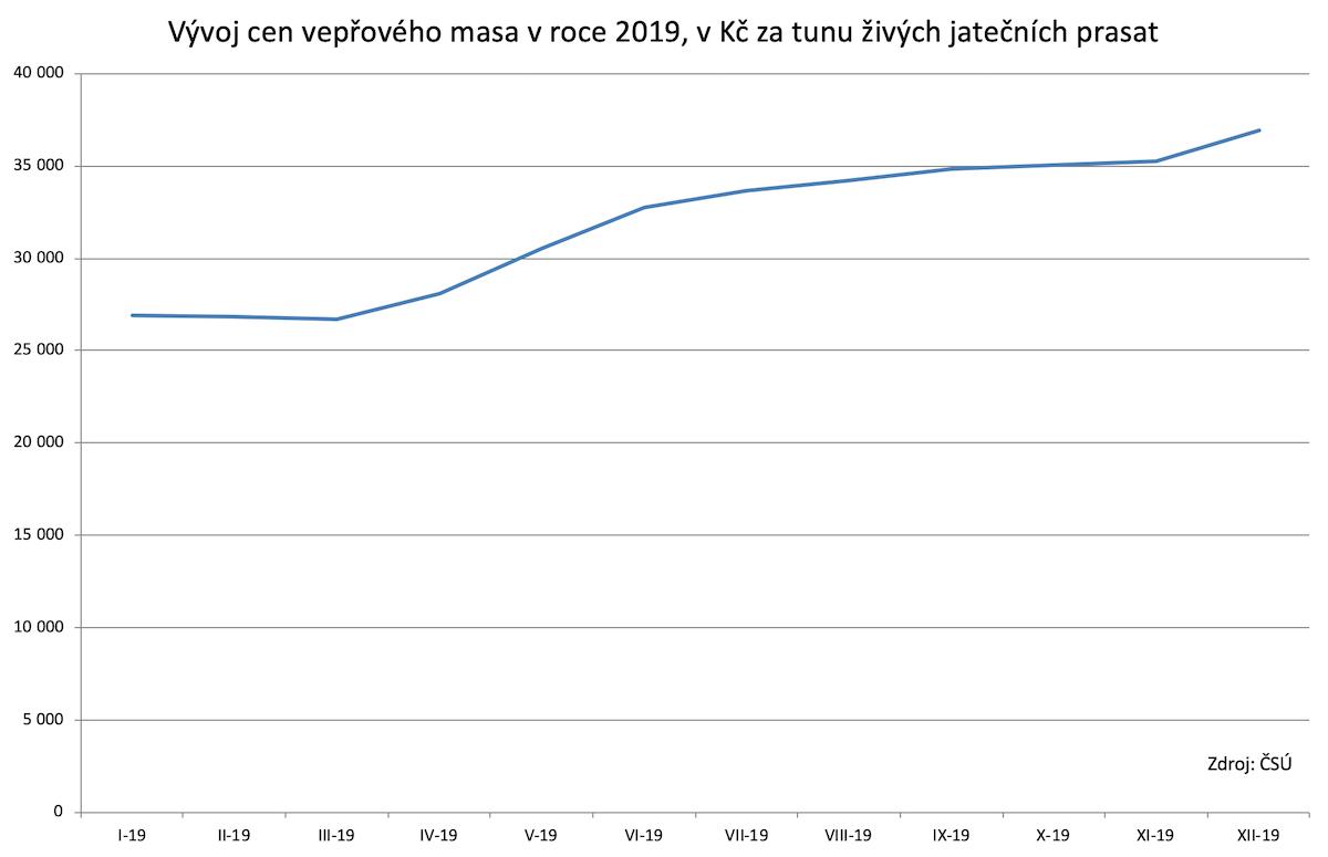 Vývoj ceny vepřového v roce 2019. Zdroj: Český statistický úřad