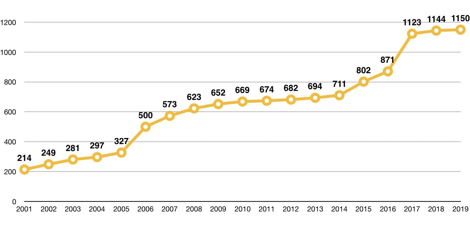 Vývoj počtu prodejen jednotlivých drogistických řetězců (zahrnuje sítě DM drogerie markt, Rossmann, Teta, Top drogerie). Zdroj: Nielsen