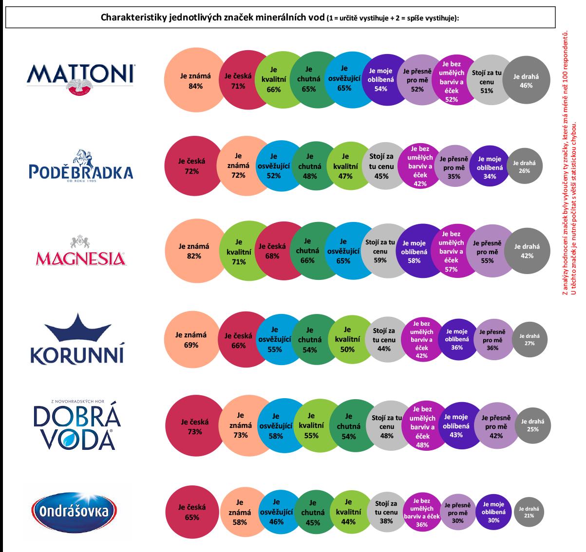 Charakteristika značek minerálních vod podle Čechů online. Zdroj: Český národní panel, Nielsen Admosphere