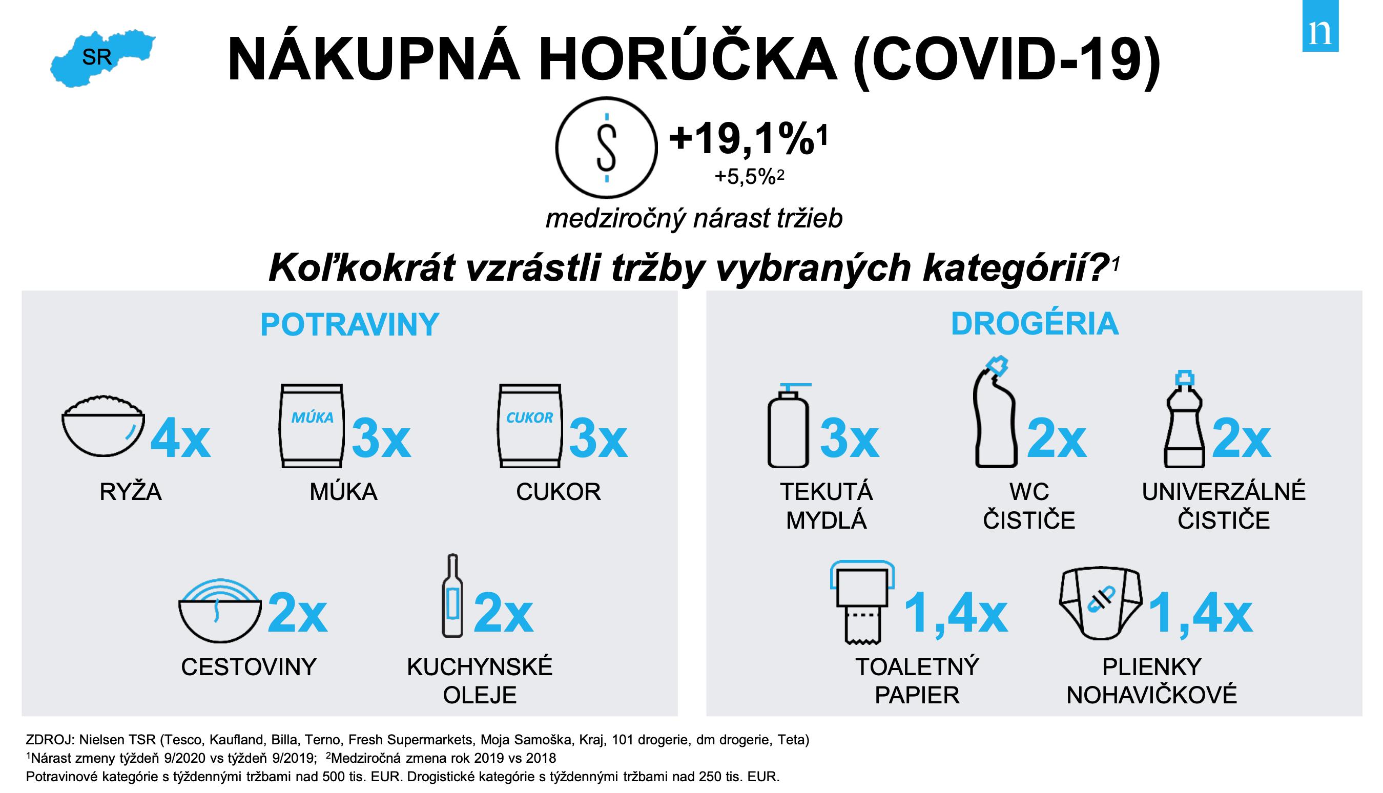 Nákupní horečka na Slovensku