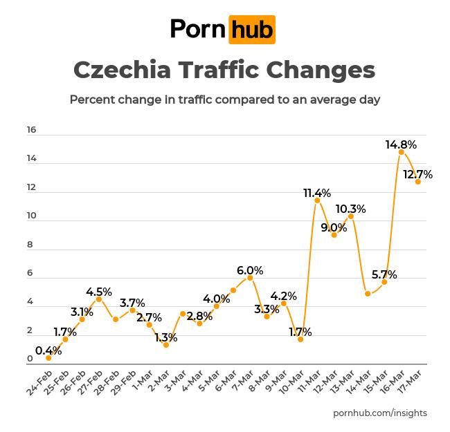 Používání PornHubu při koronaviru roste i v Česku