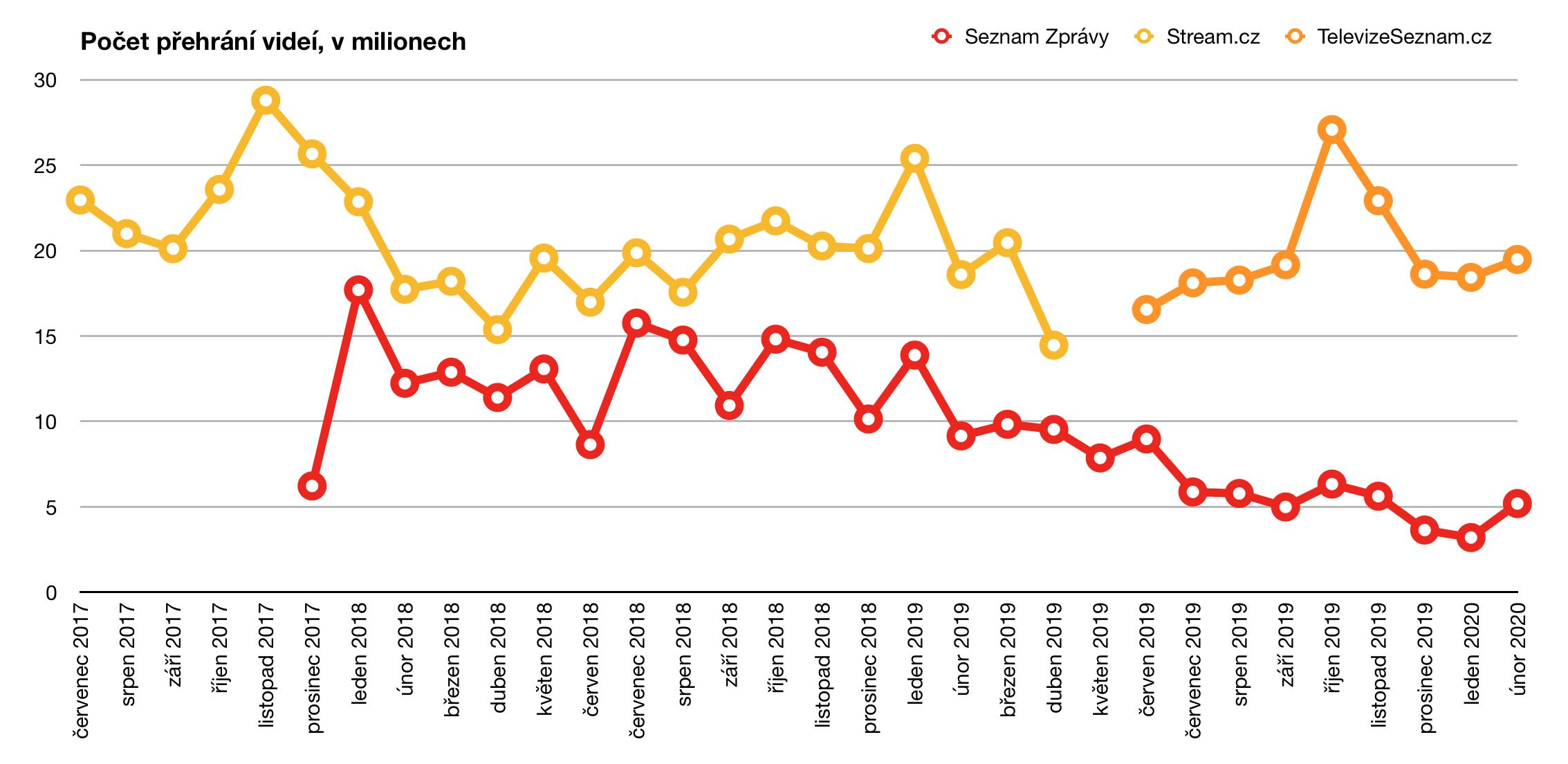Počet přehrání videí na webech Seznam Zprávy, Stream.cz a TelevizeSeznam.cz