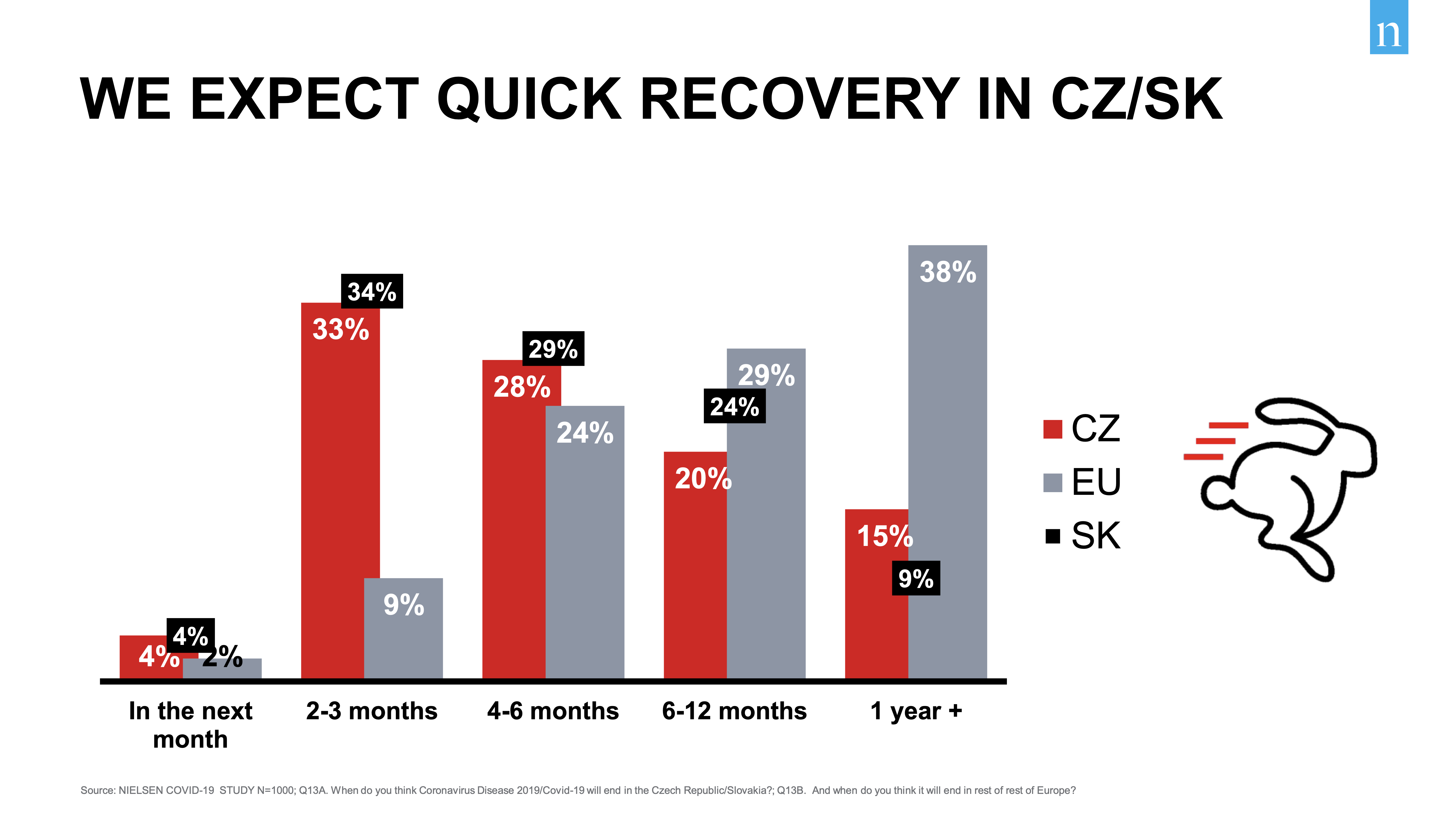 Ve srovnání s jinými zeměmi jsou Češi obrovští optimisté ohledně rychlosti ukončení koronavirové pandemie. Zdroj: Nielsen