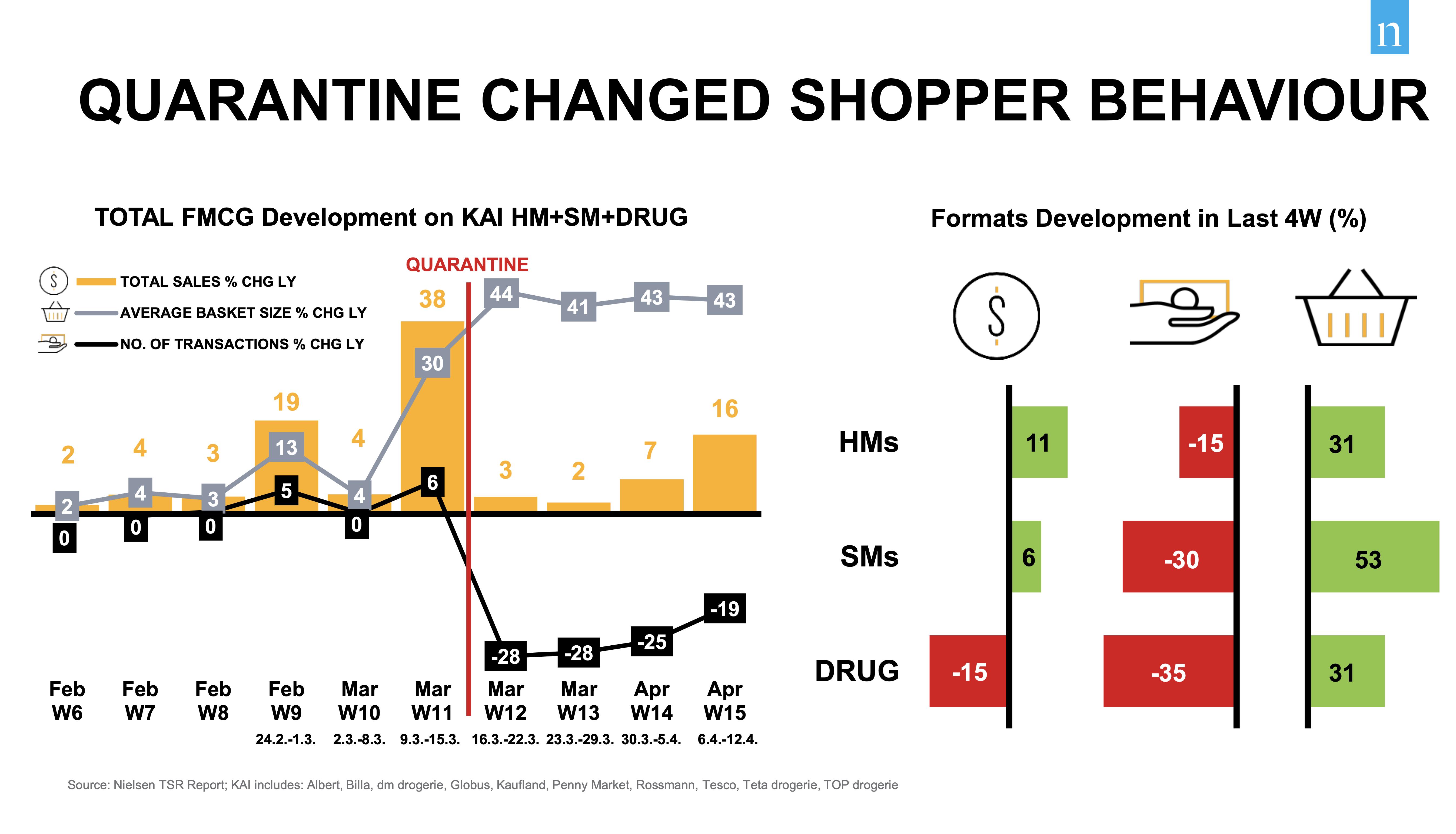 Patrně nejpůsobivější jsou údaje zachycující naprostou proměnu způsobu nakupování – ze dne na den lidé omezily návštěvy obchodů, zároveň ale skoro o půlku nafoukli své nákupní koše. Zdroj: Nielsen