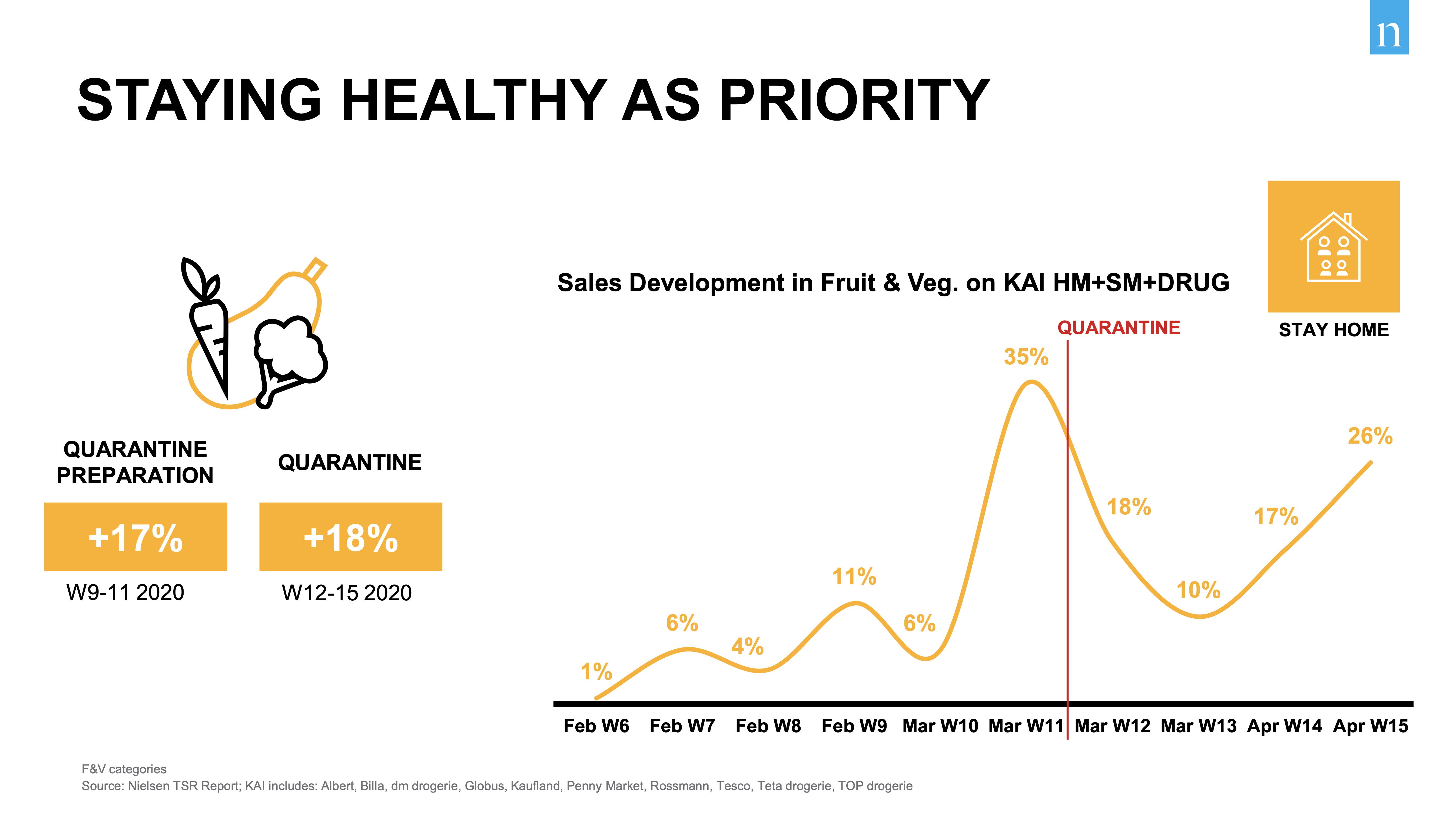 Zatímco některé produktové kategorie zaznamenaly výrazný a nárůst tržeb a tento trend si drží (například ovoce / zelenina), jiné se hluboce propadly a nic nenasvědčuje tomu, že by se situace zlepšila (beauty). Zdroj: Nielsen