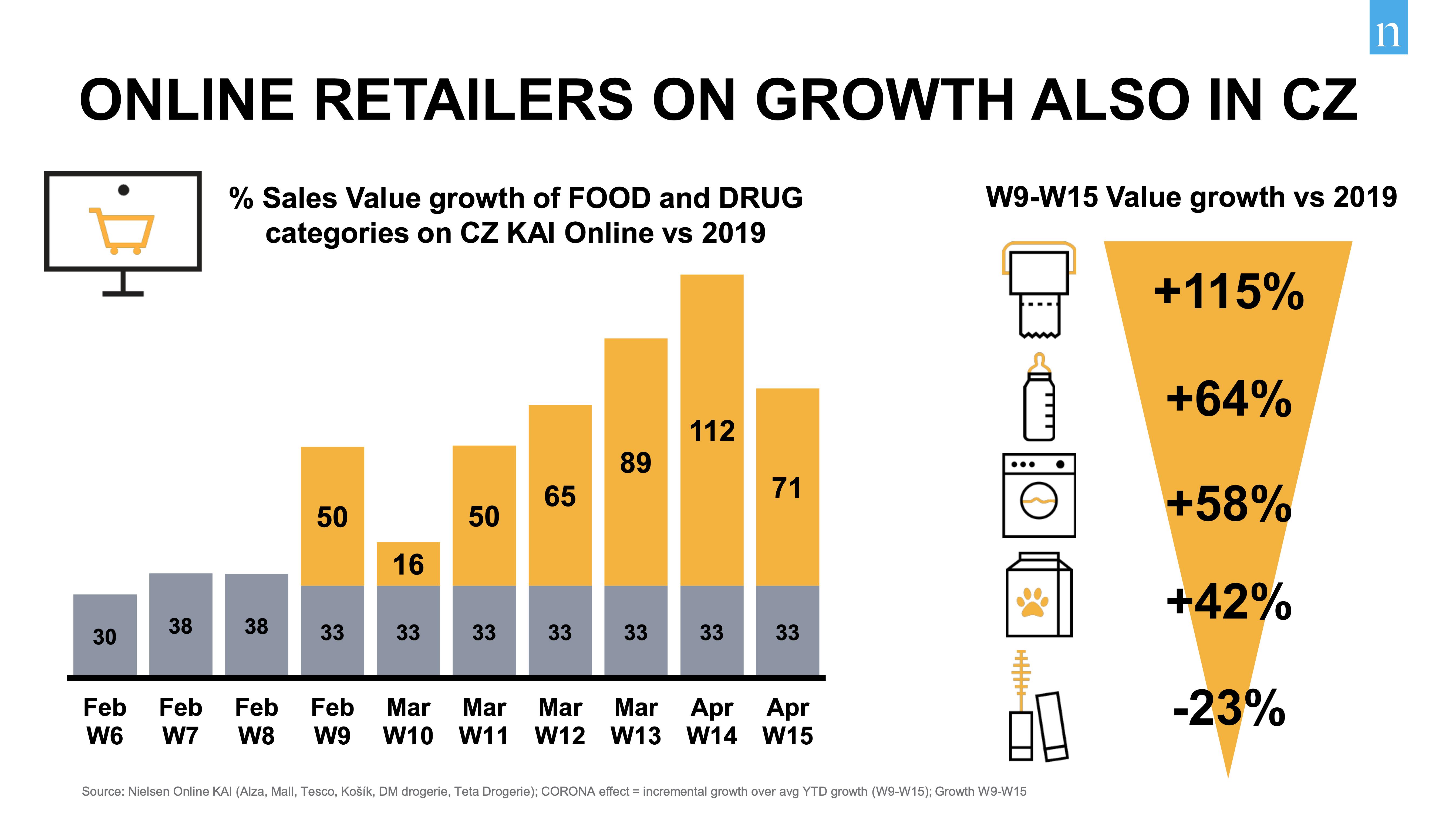 Dopad koronaviru na rozvoj online supermarketů byl zásadní. Díky epidemii vykázaly nečekaný růst o desítky procent. Zdroj: Nielsen