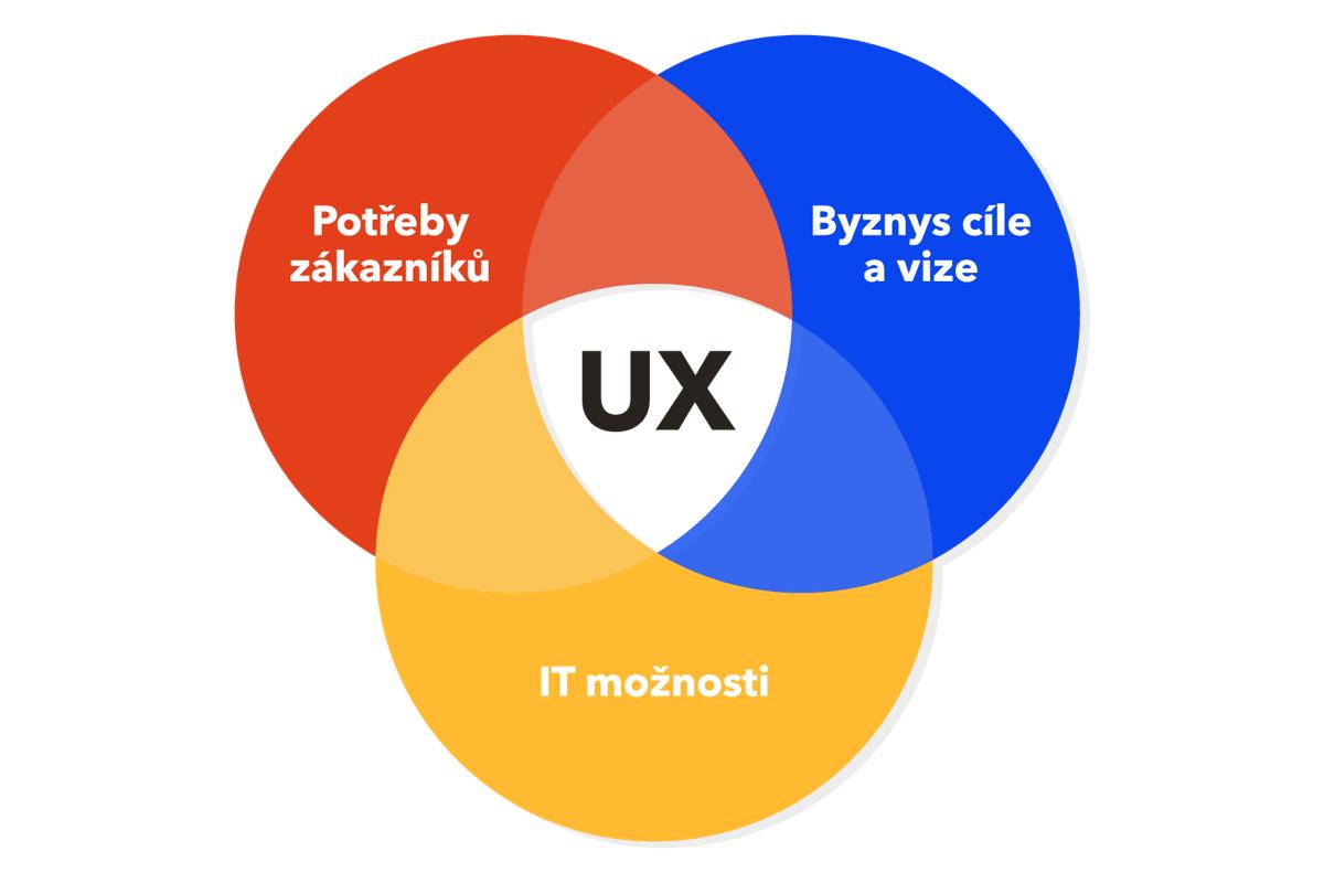 Diagram UX