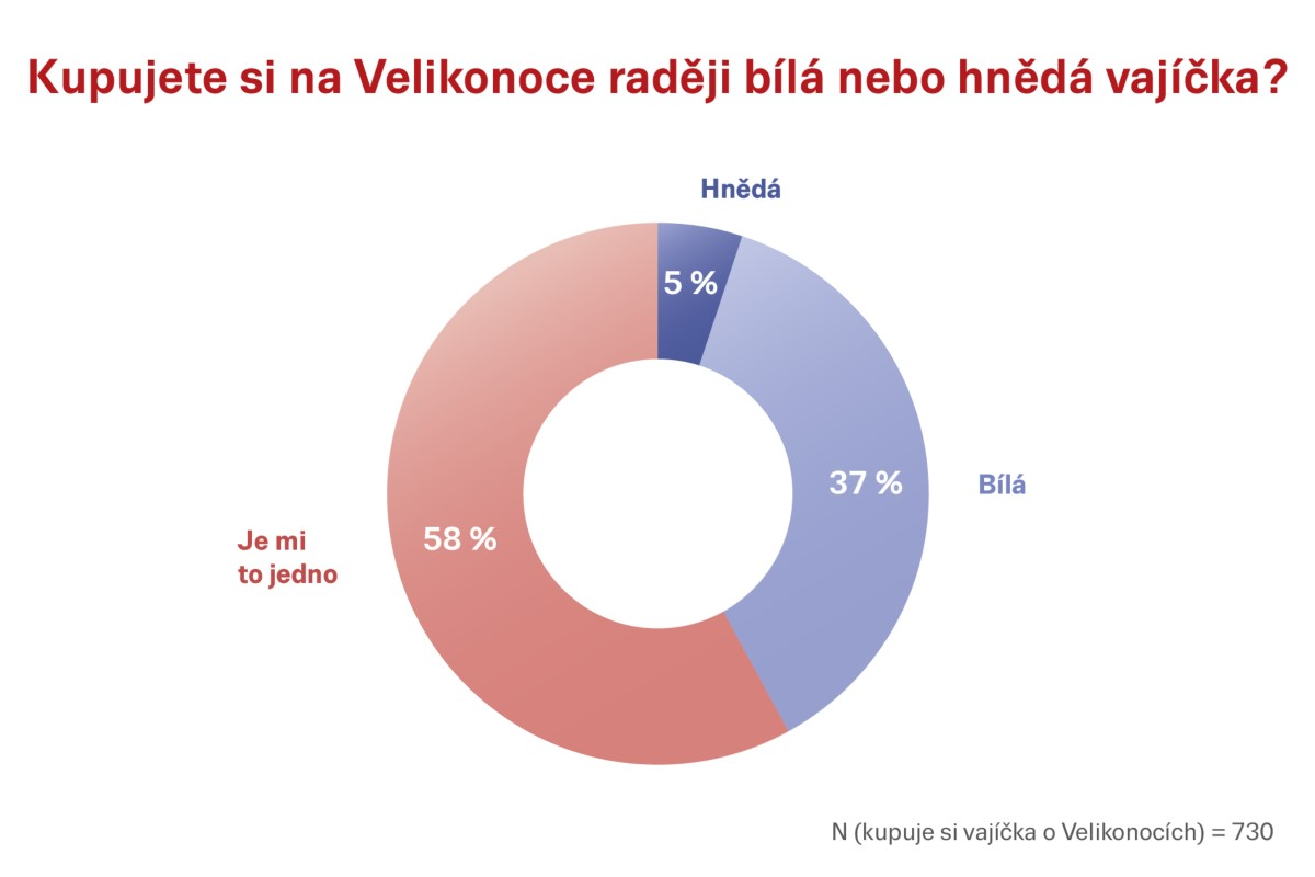 Zdroj: Seznam.cz Výzkumník, 3. až 9. 3. 2020, N=1061, 15+