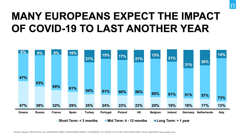 Řada Evropanů očekává, že opatření budou trvat další rok