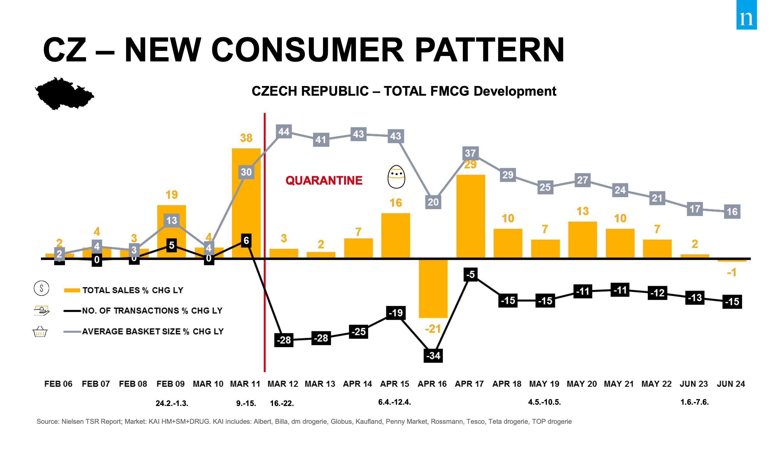 Nový vzorec chování spotřebitelů. Zdroj: Nielsen