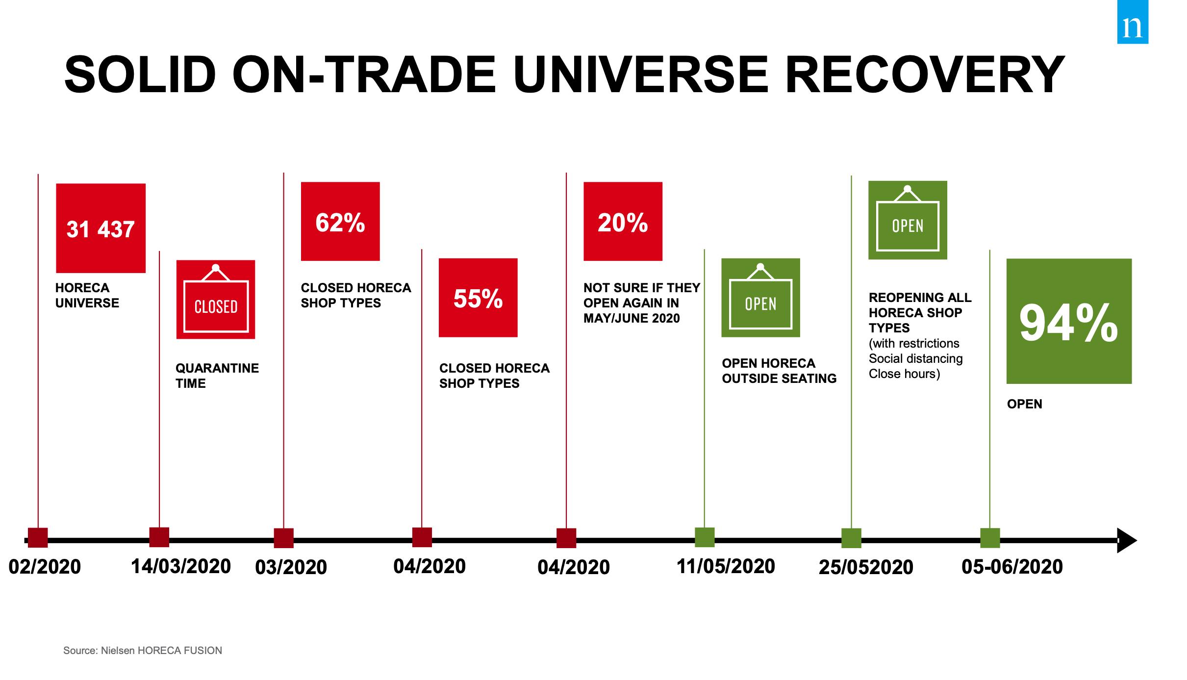 On-trade se zotavuje. Zdroj: Nielsen