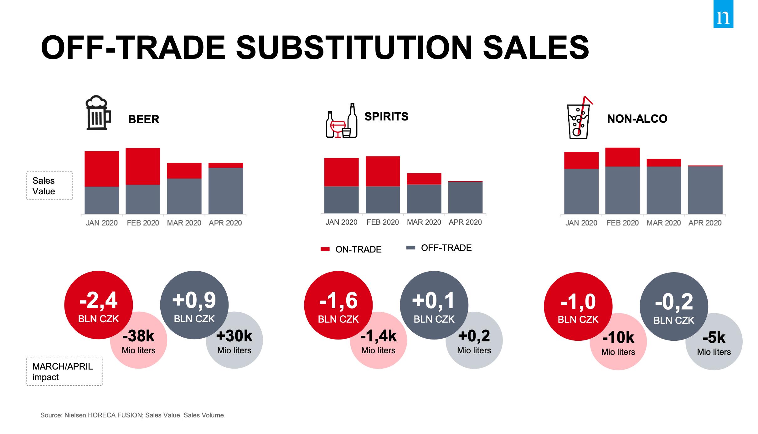 Off-trade prodeje. Zdroj: Nielsen