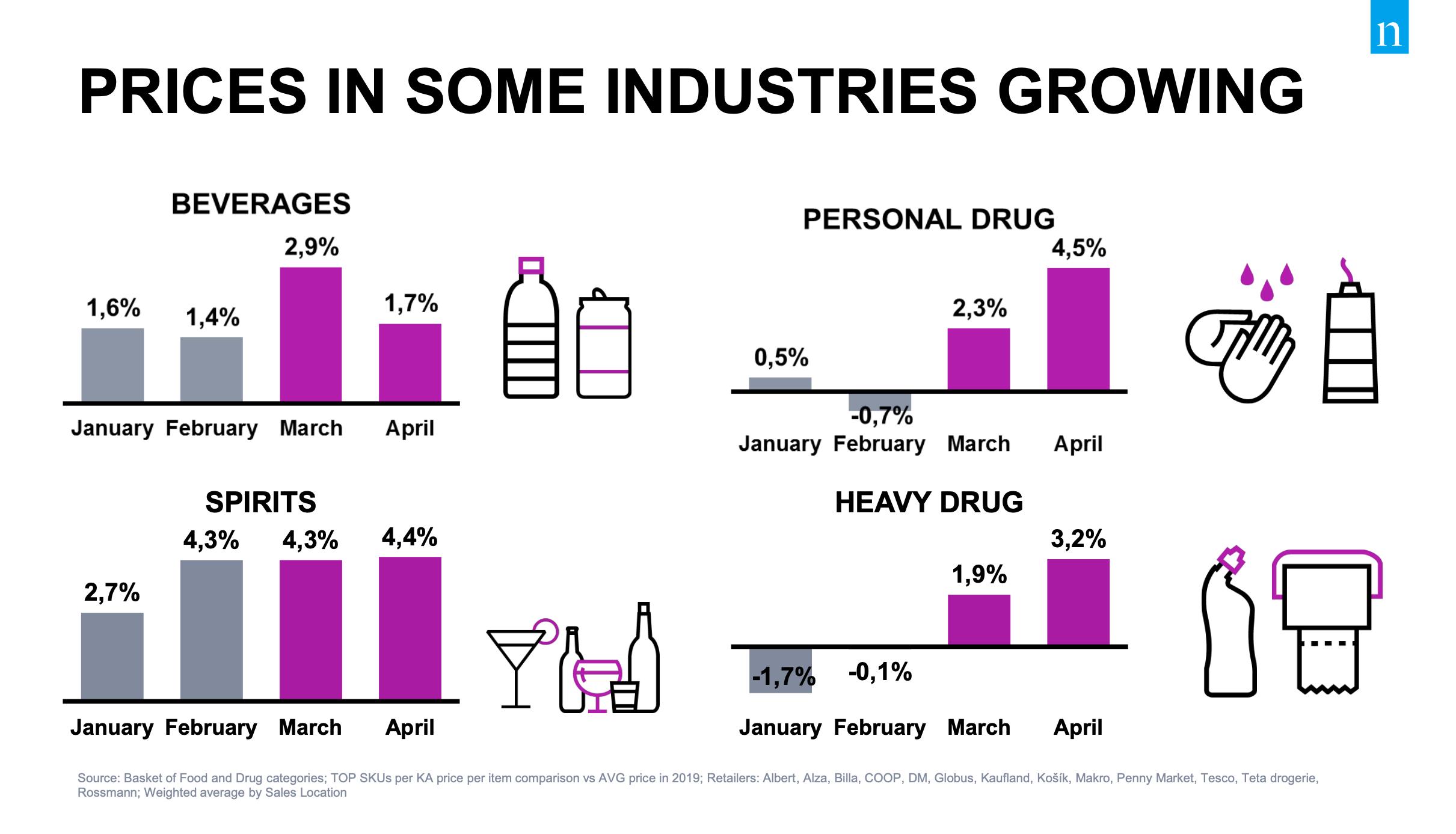 Tržby ve vybraných segmentech rostou. Zdroj: Nielsen