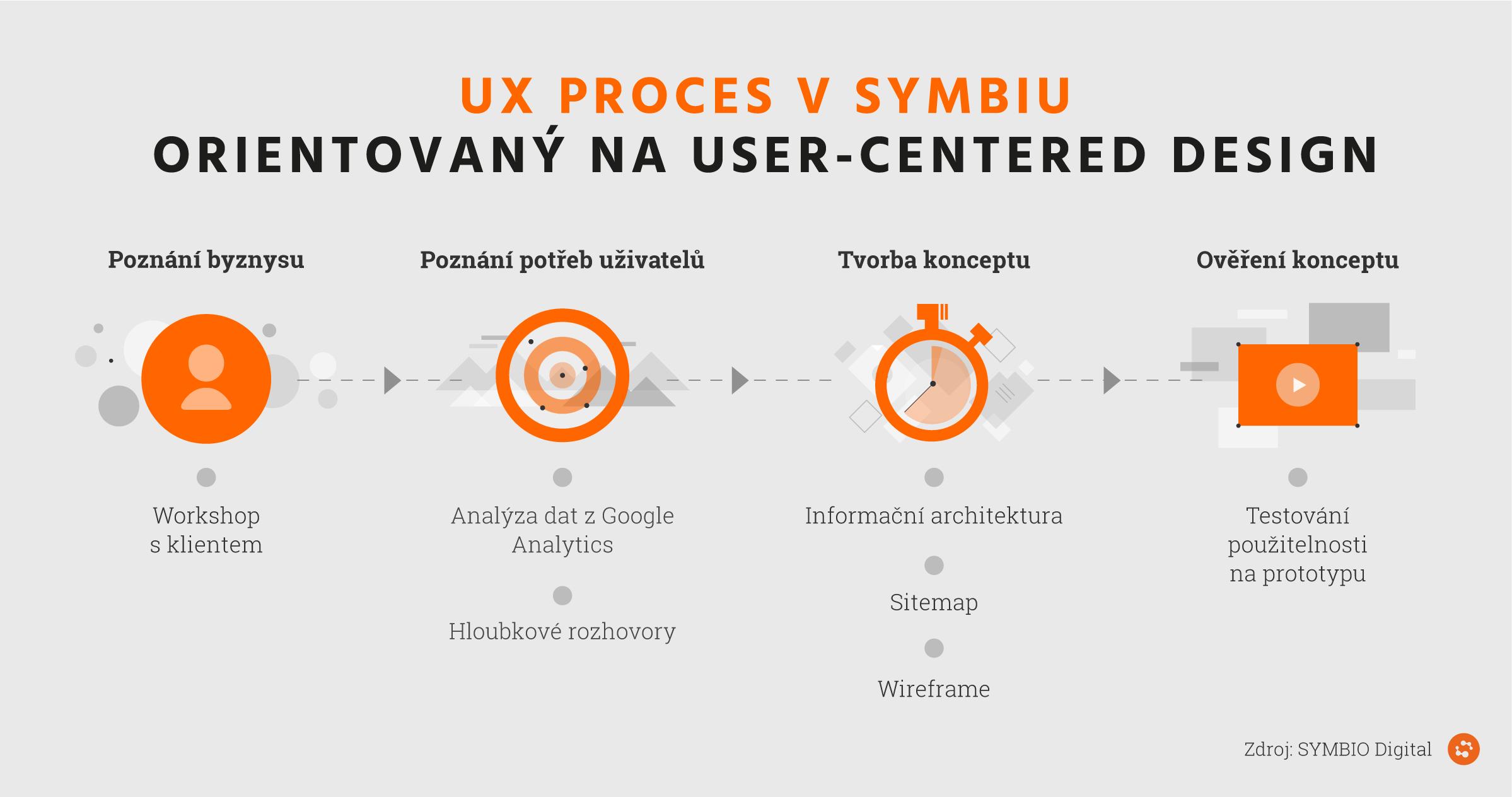 UX proces Symbia je orientovaný na user-centered design