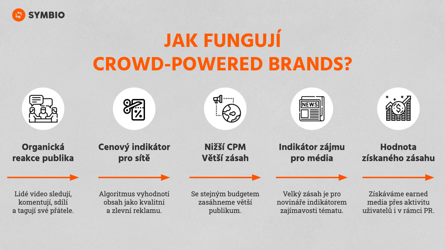 Jak fungují crowd-powered brands