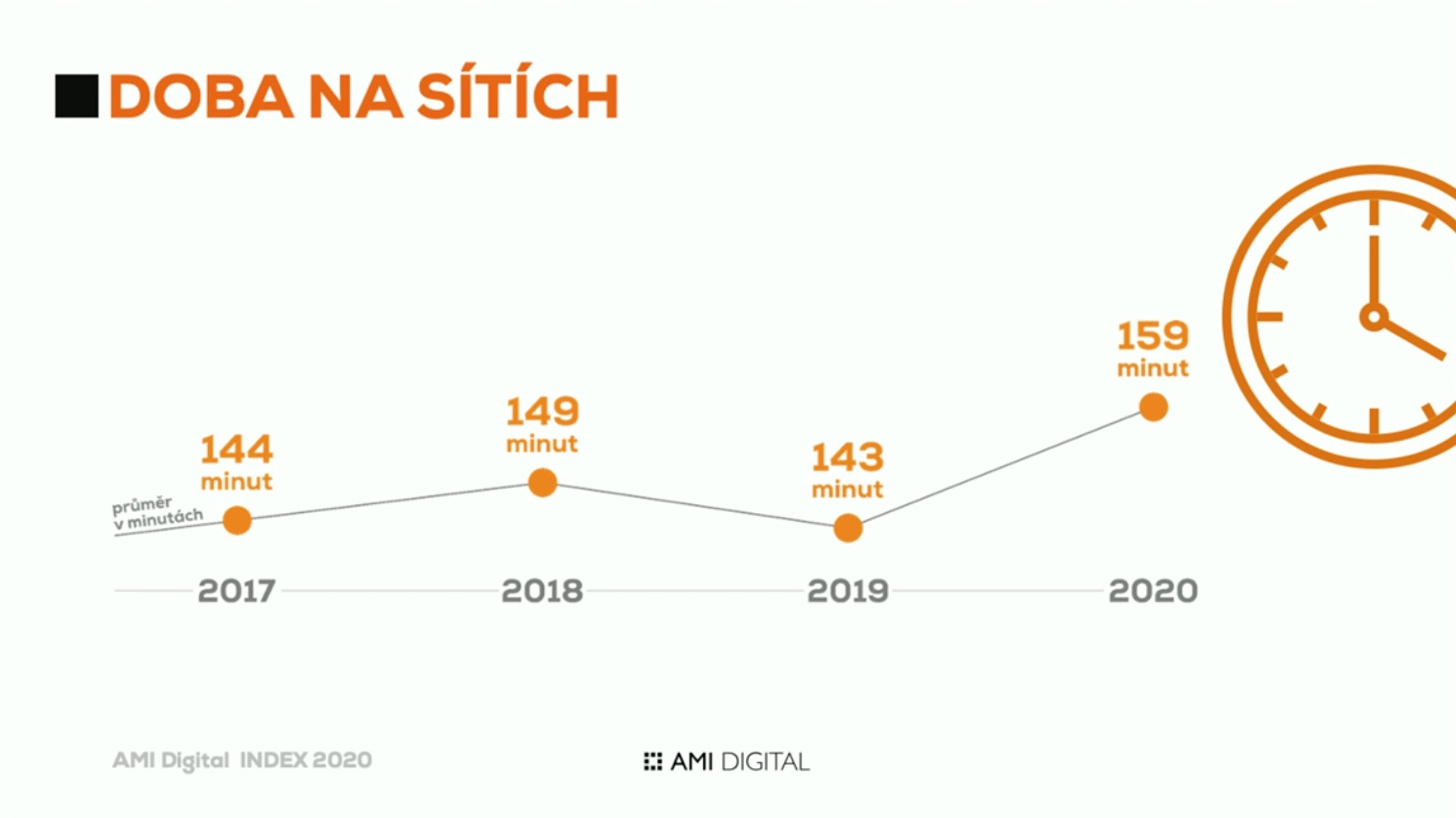AMI Digital Index 2020: doba strávená na sociálních sítích