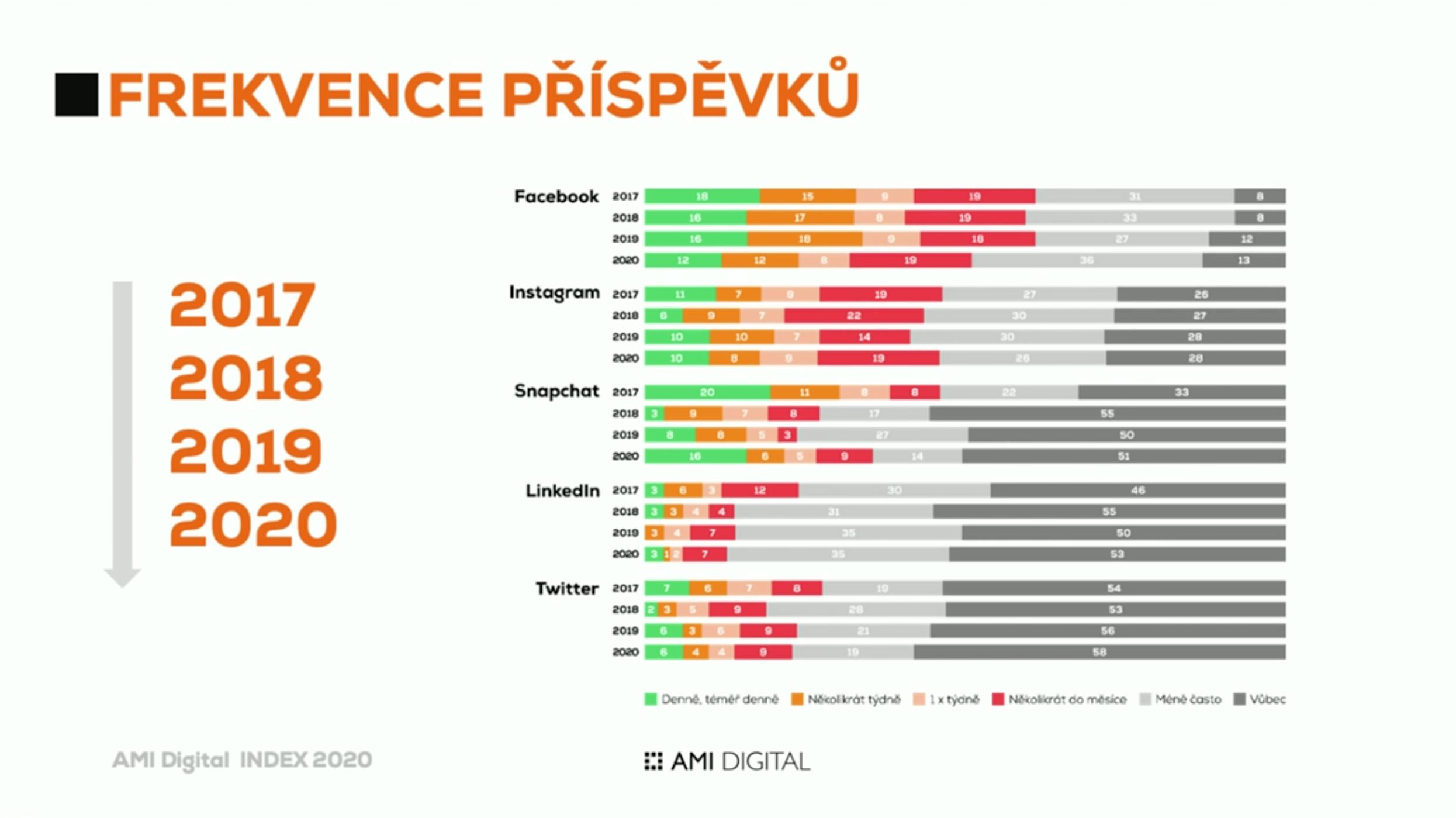 AMI Digital Index 2020: frekvence příspěvků na sociálních sítě