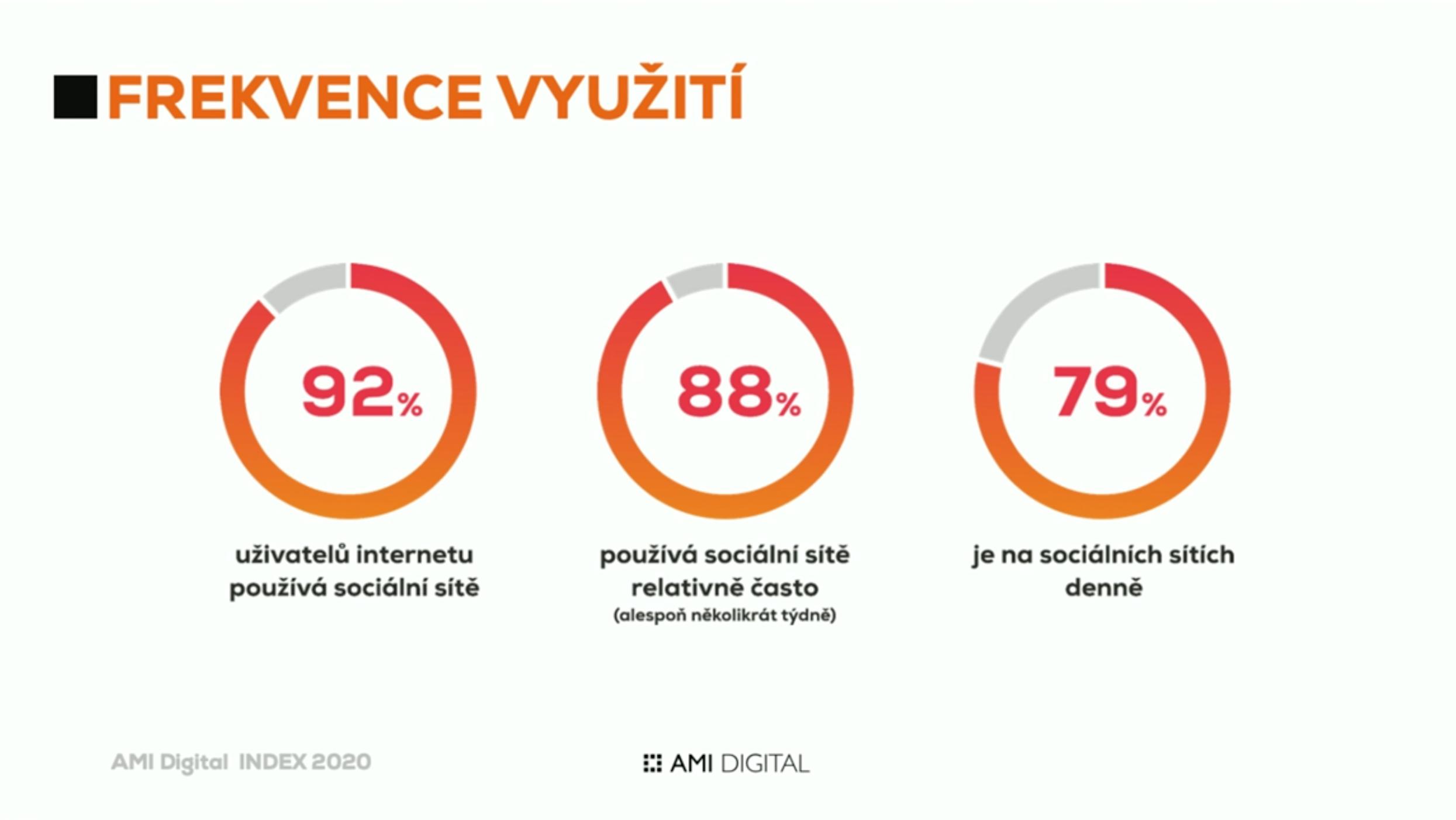 AMI Digital Index 2020: frekvence využití sociálních sítí