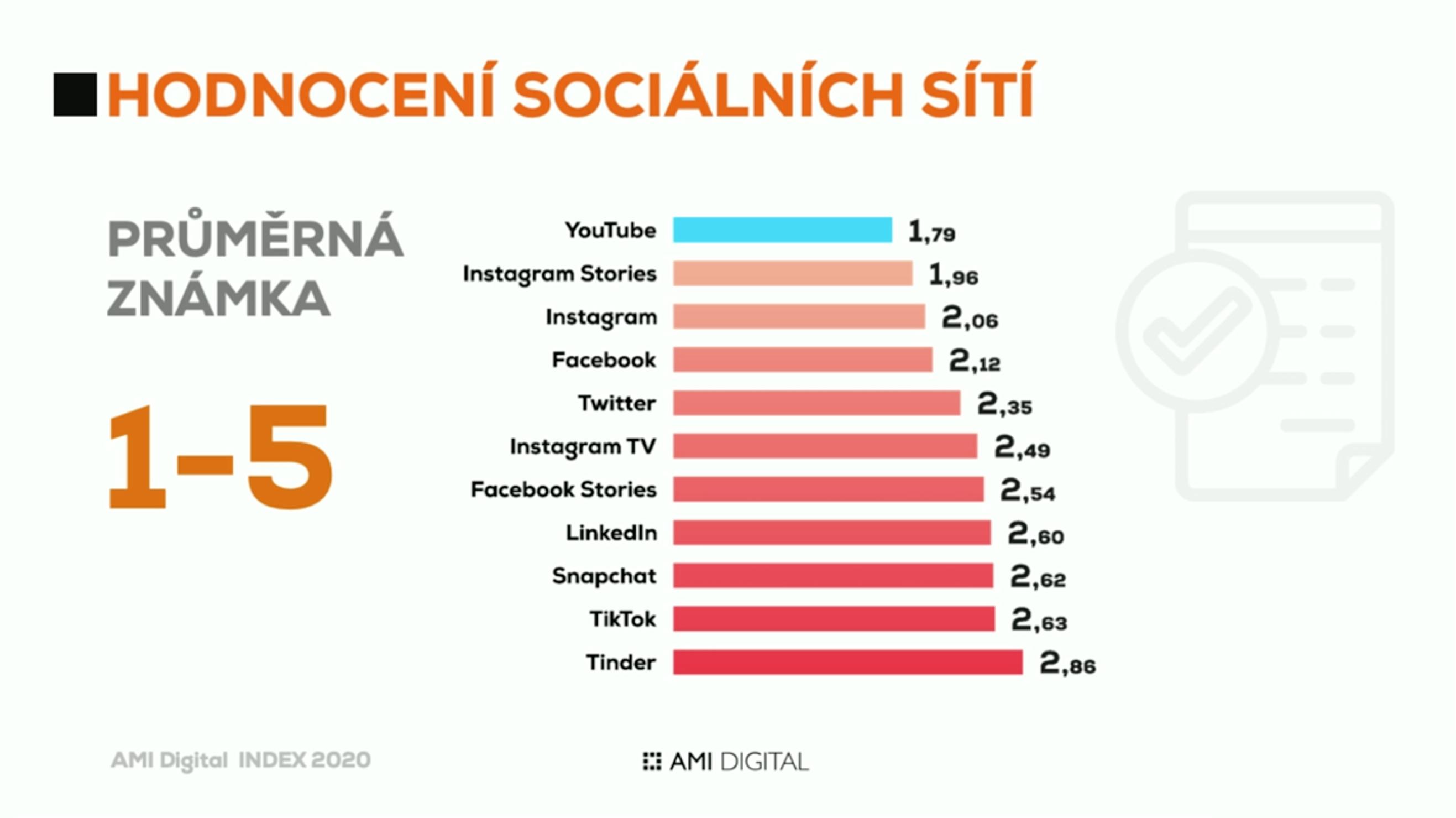 AMI Digital Index 2020: hodnocení sociálních sítí