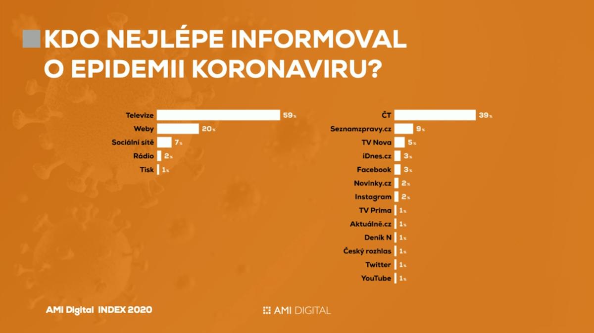 AMI Digital Index 2020: nejlíp o koronaviru informovaly televize, hlavně ČT, a MF Dnes a iDnes.cz si pohoršily o víc než 10 procentních bodů