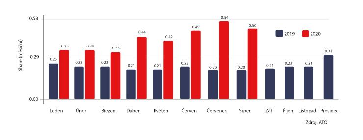 Percentuální podíl Televize Seznam na tuzemském publiku. Zdroj dat: Nielsen Admosphere pro Asociaci televizních organizací (ATO)
