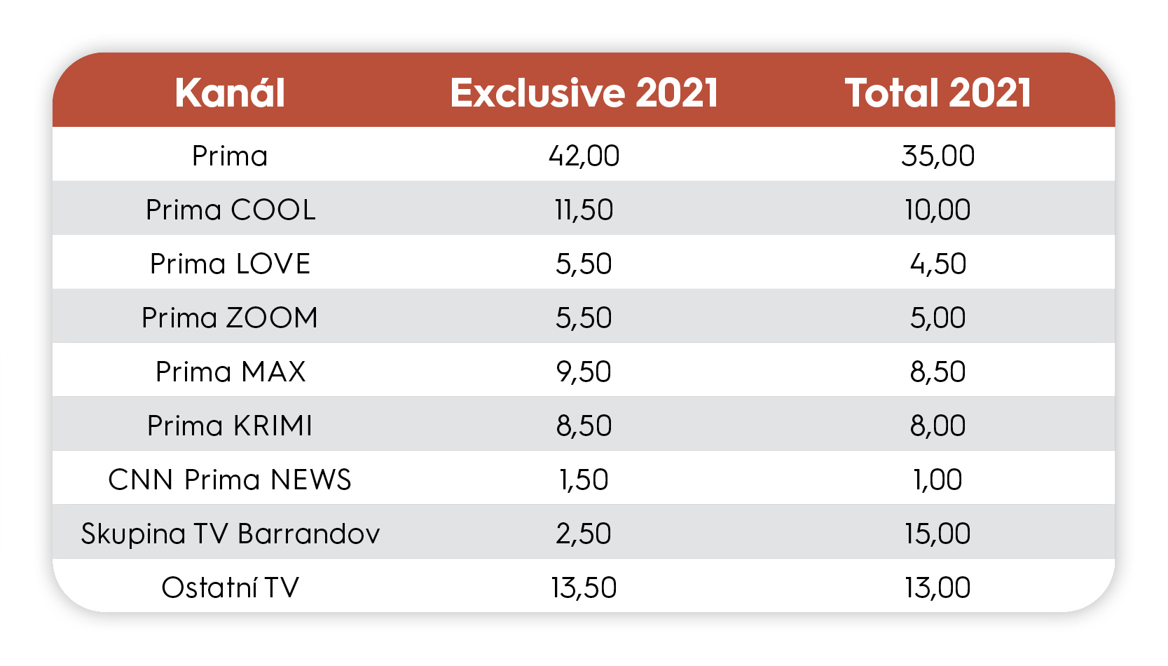 Procentuální rozdělení investice v balíčcích Exclusive a Total