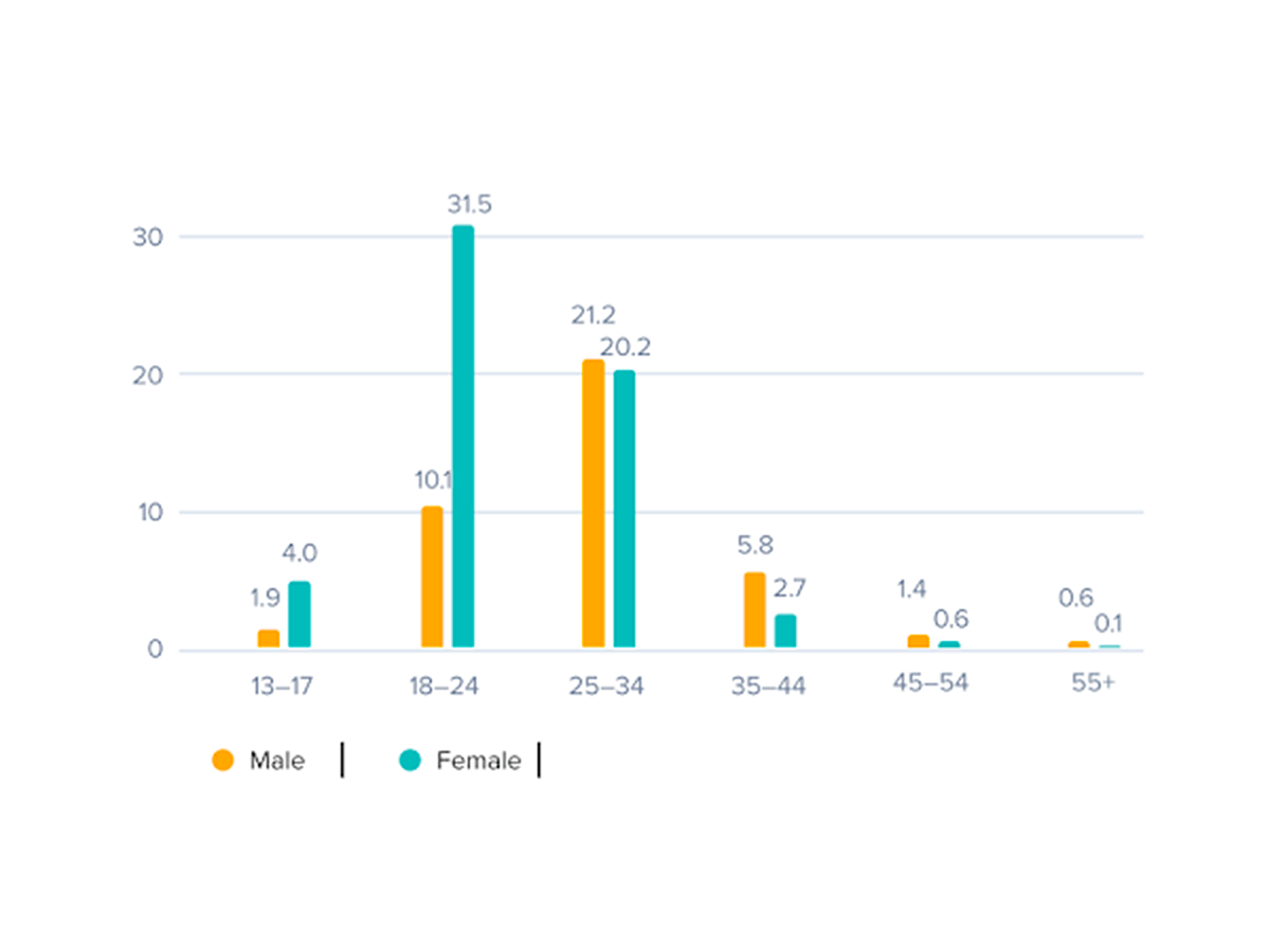 Přispěvatelé na Instagram v Česku podle pohlaví a věku