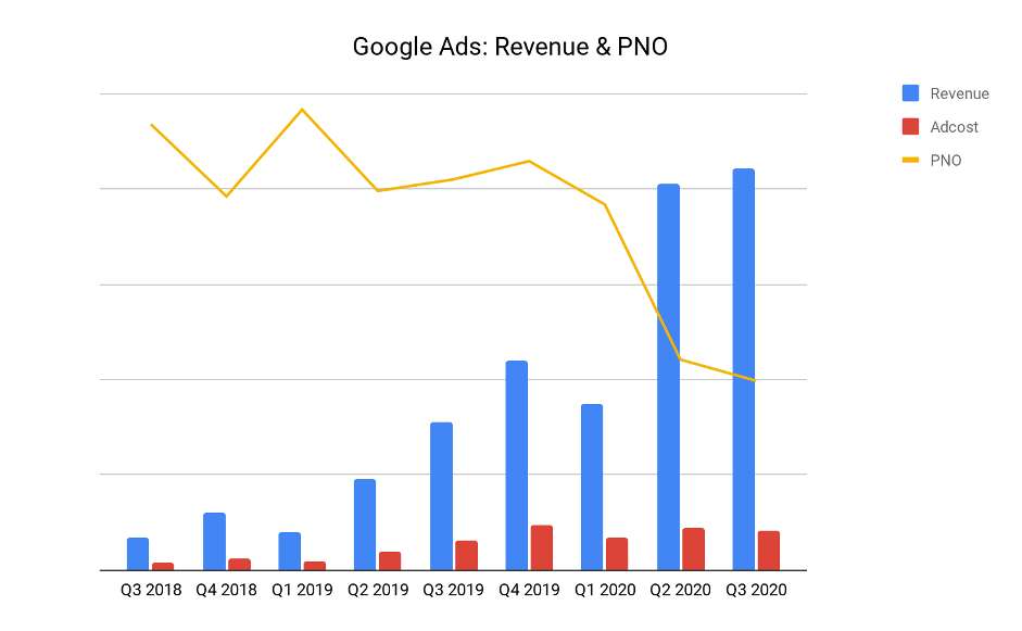 Google Ads: revenues & PNO