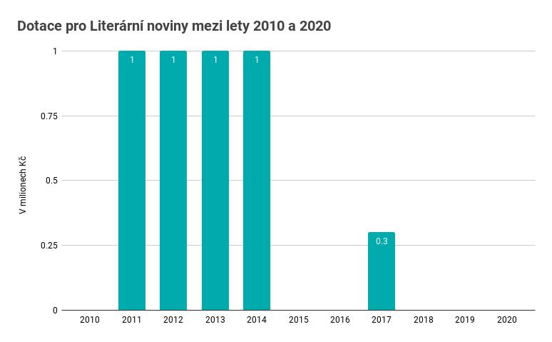 Zdroj: výroční zprávy Ministerstva kultury ČR