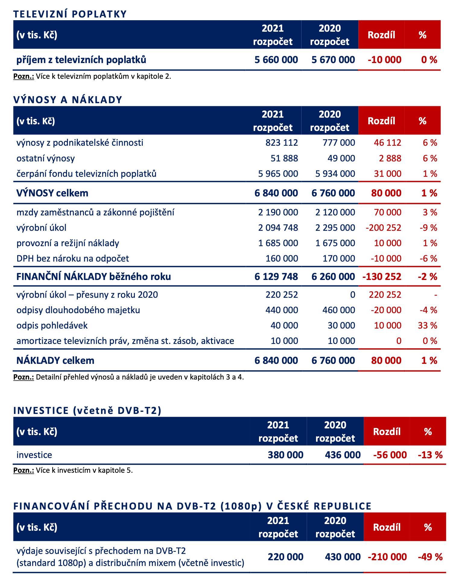 Rozpočet České televize pro rok 2021. Zdroj: ČT