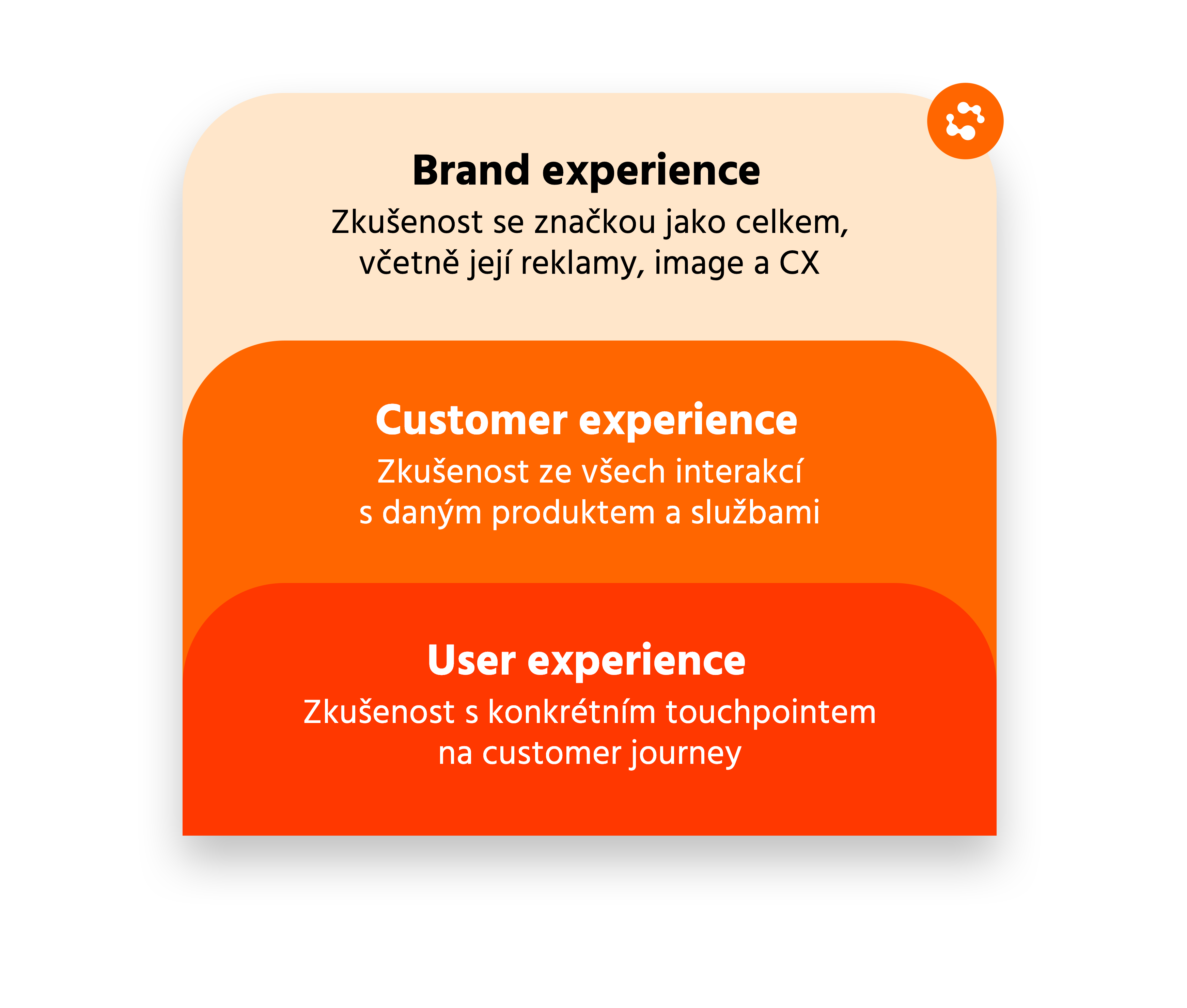 Tři úrovně zkušenosti zákazníků se značkou